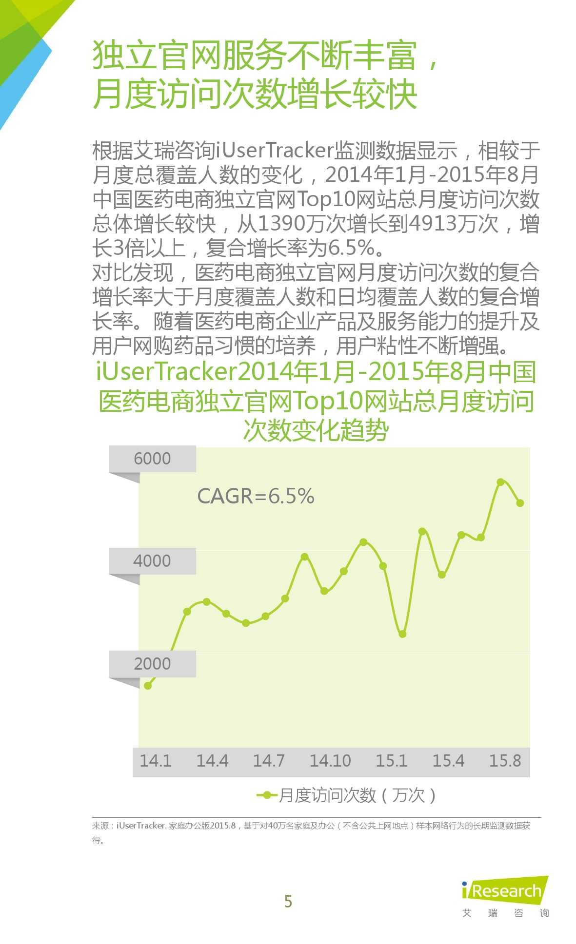 2015年中国医药电商用户行为研究报告_000005