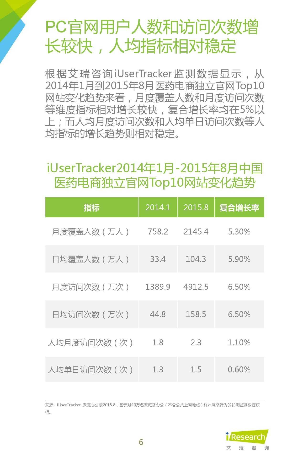 2015年中国医药电商用户行为研究报告_000006