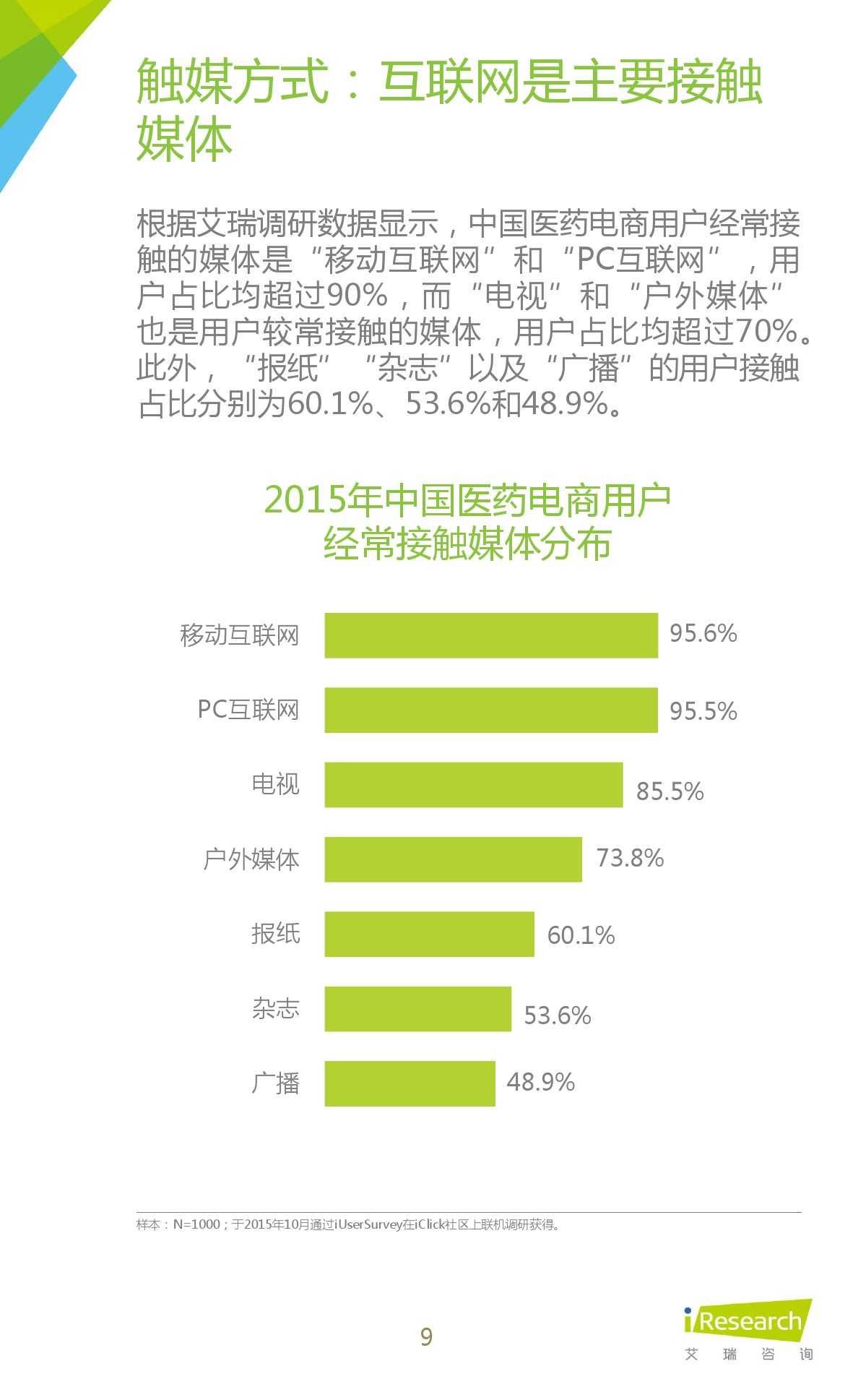 2015年中国医药电商用户行为研究报告_000009