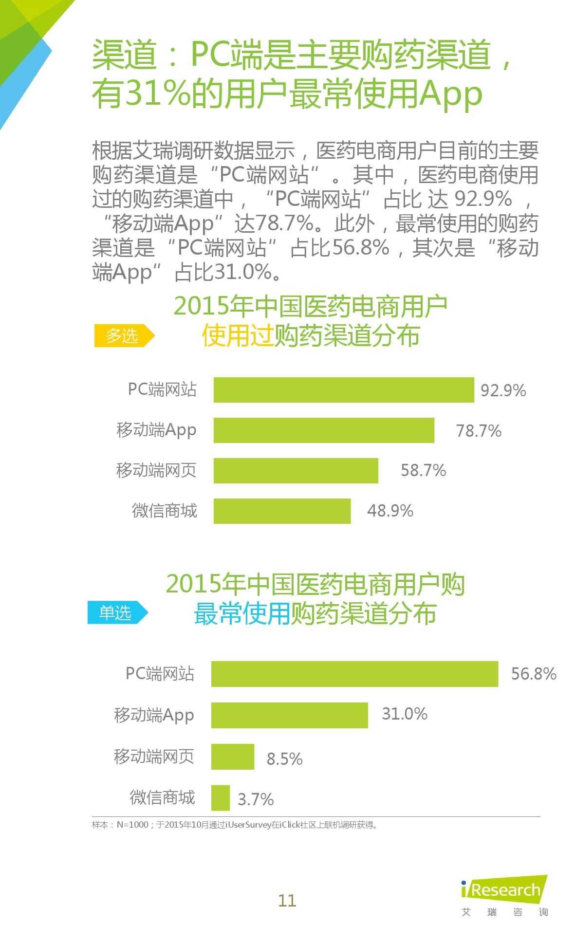 2015年中国医药电商用户行为研究报告_000011