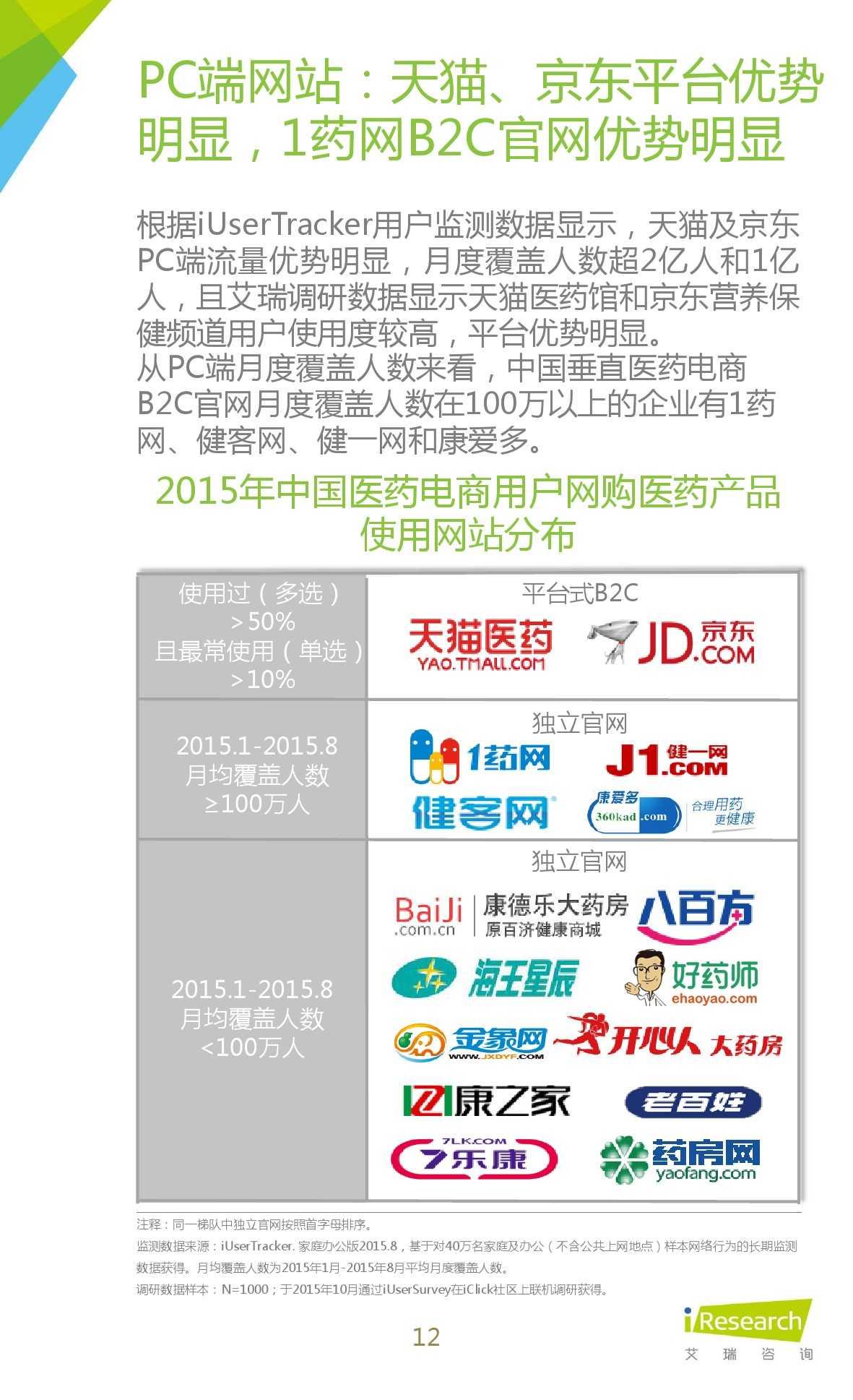 2015年中国医药电商用户行为研究报告_000012