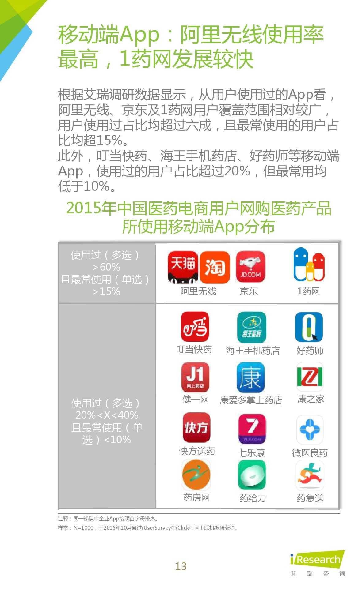 2015年中国医药电商用户行为研究报告_000013