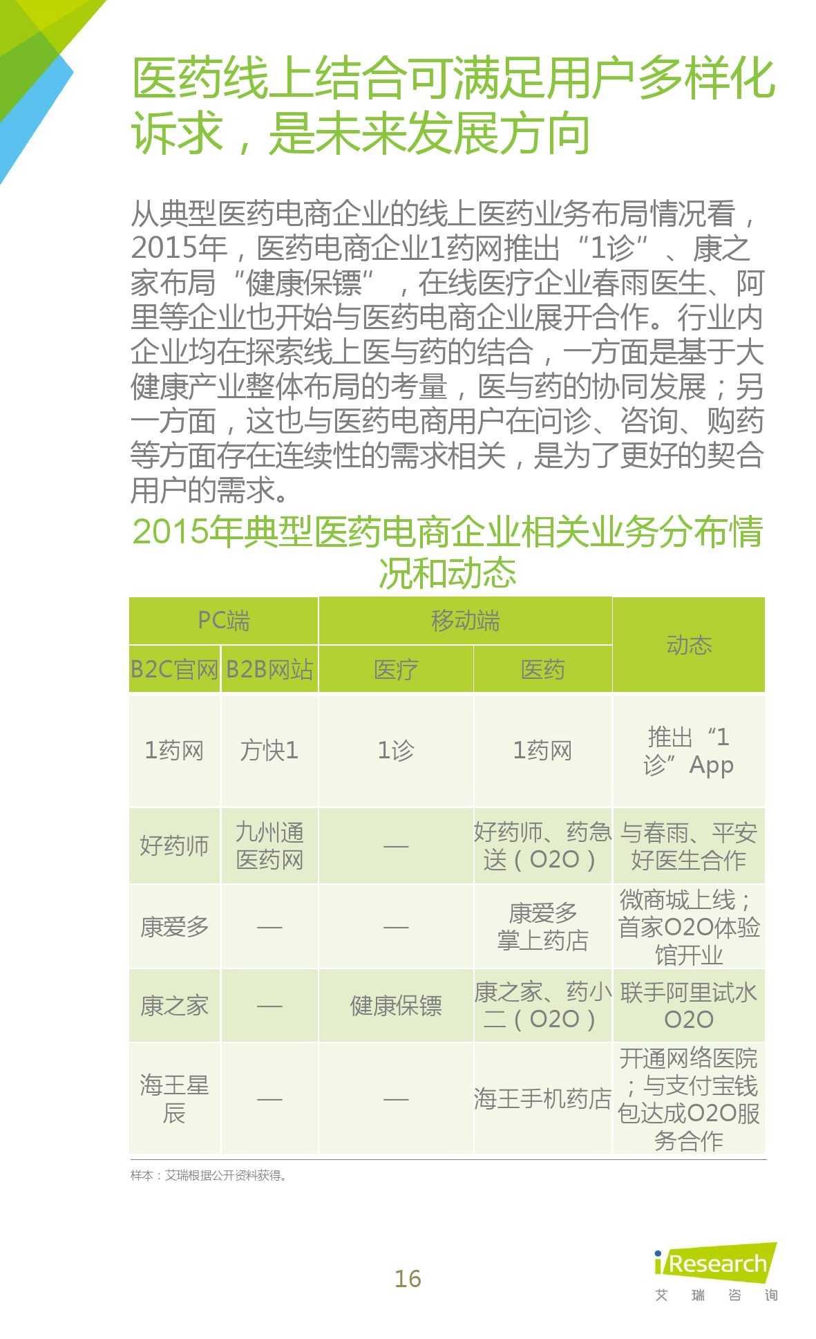 2015年中国医药电商用户行为研究报告_000016