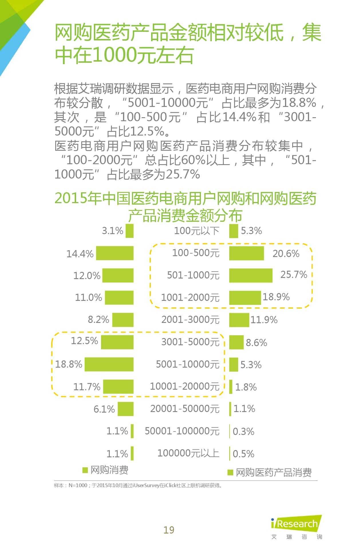 2015年中国医药电商用户行为研究报告_000019