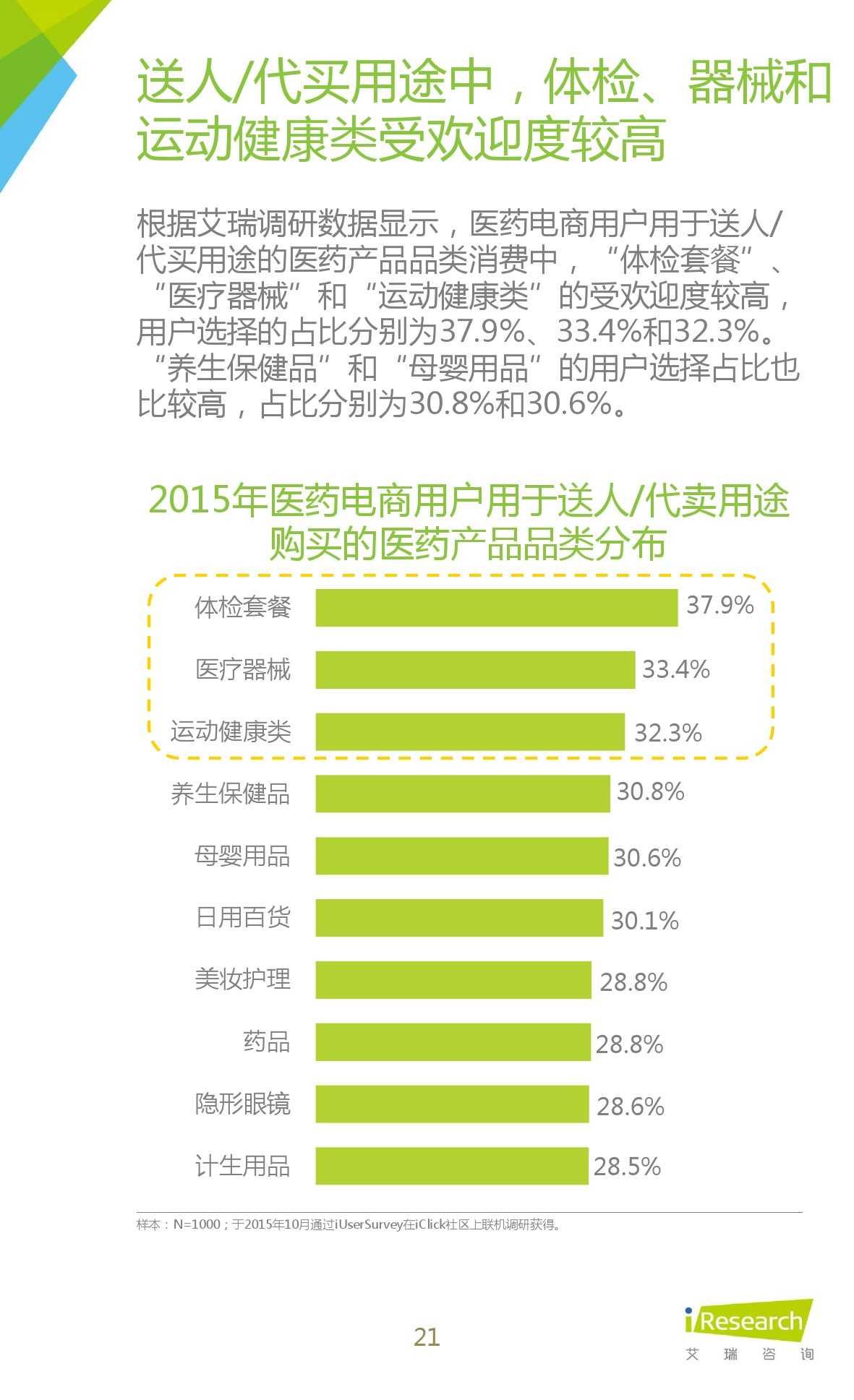 2015年中国医药电商用户行为研究报告_000021