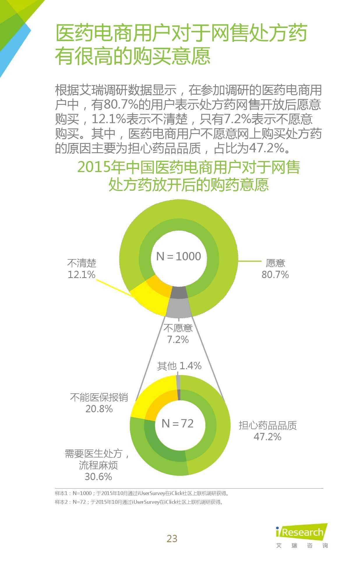 2015年中国医药电商用户行为研究报告_000023