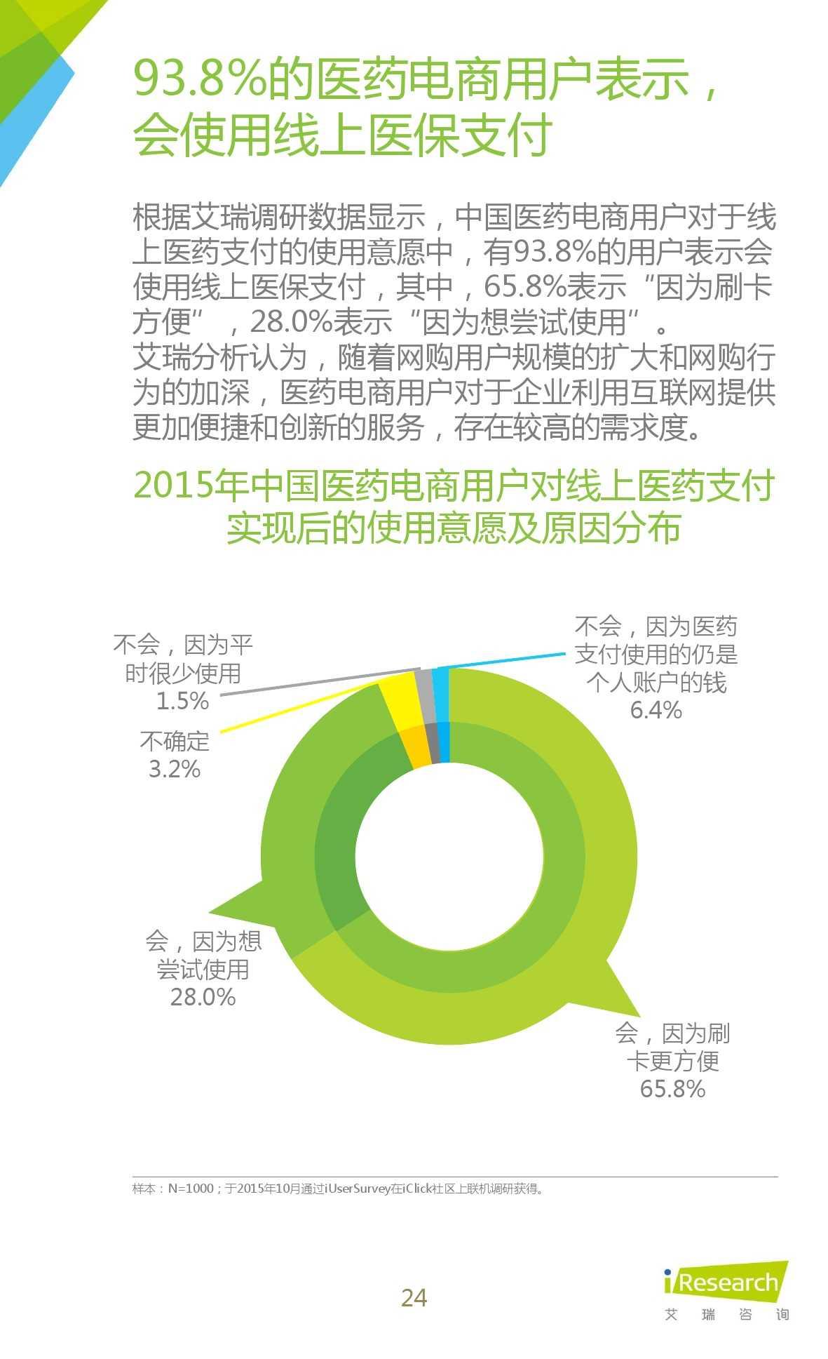 2015年中国医药电商用户行为研究报告_000024