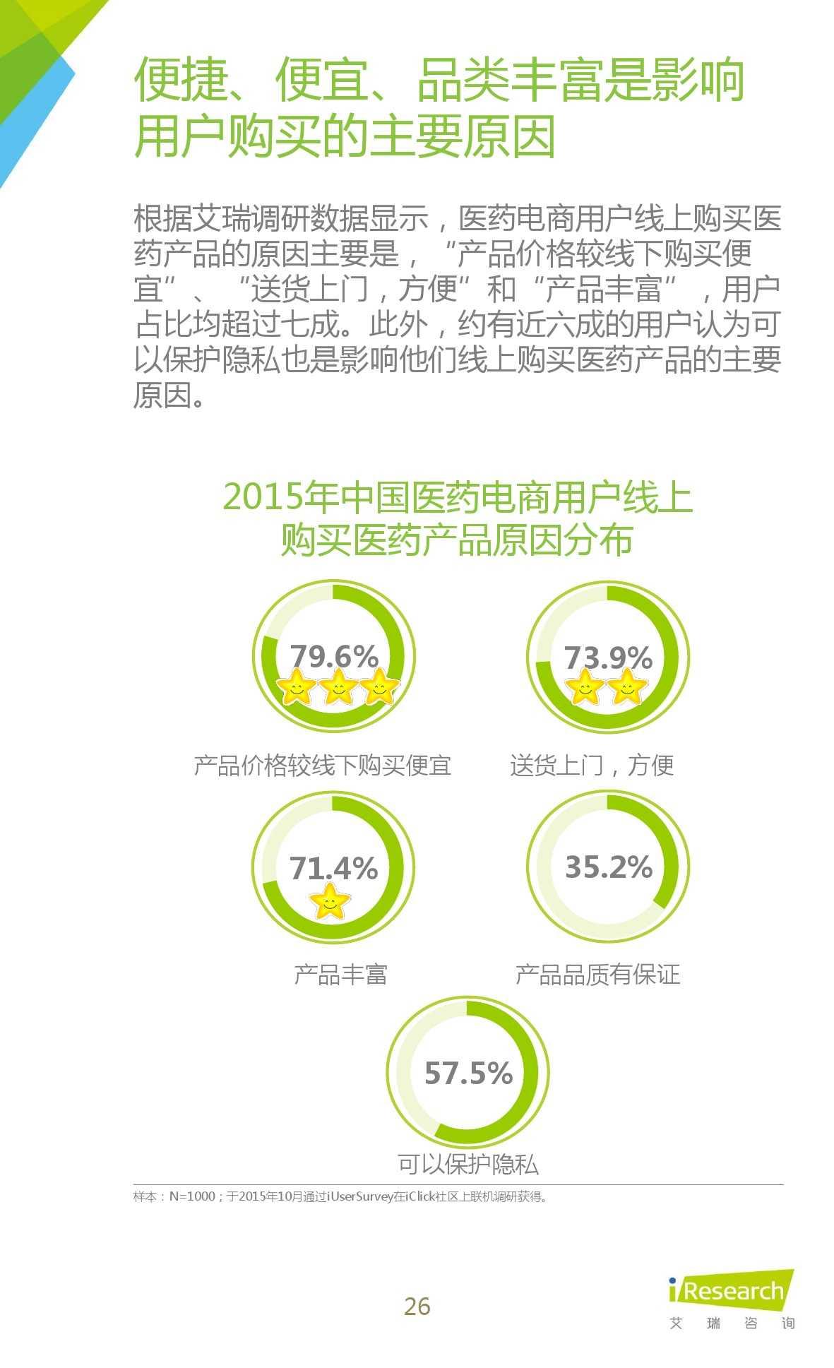 2015年中国医药电商用户行为研究报告_000026