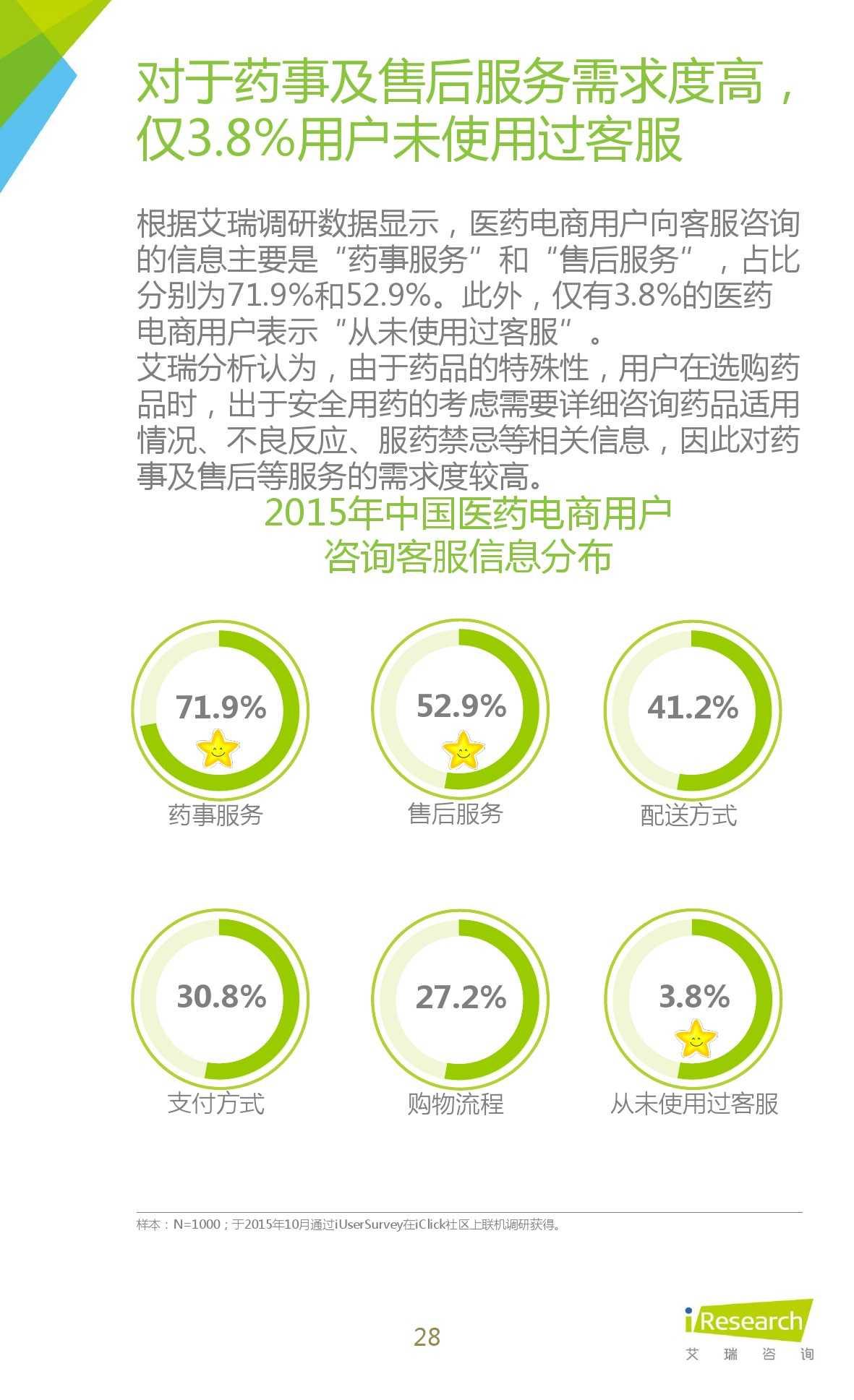 2015年中国医药电商用户行为研究报告_000028