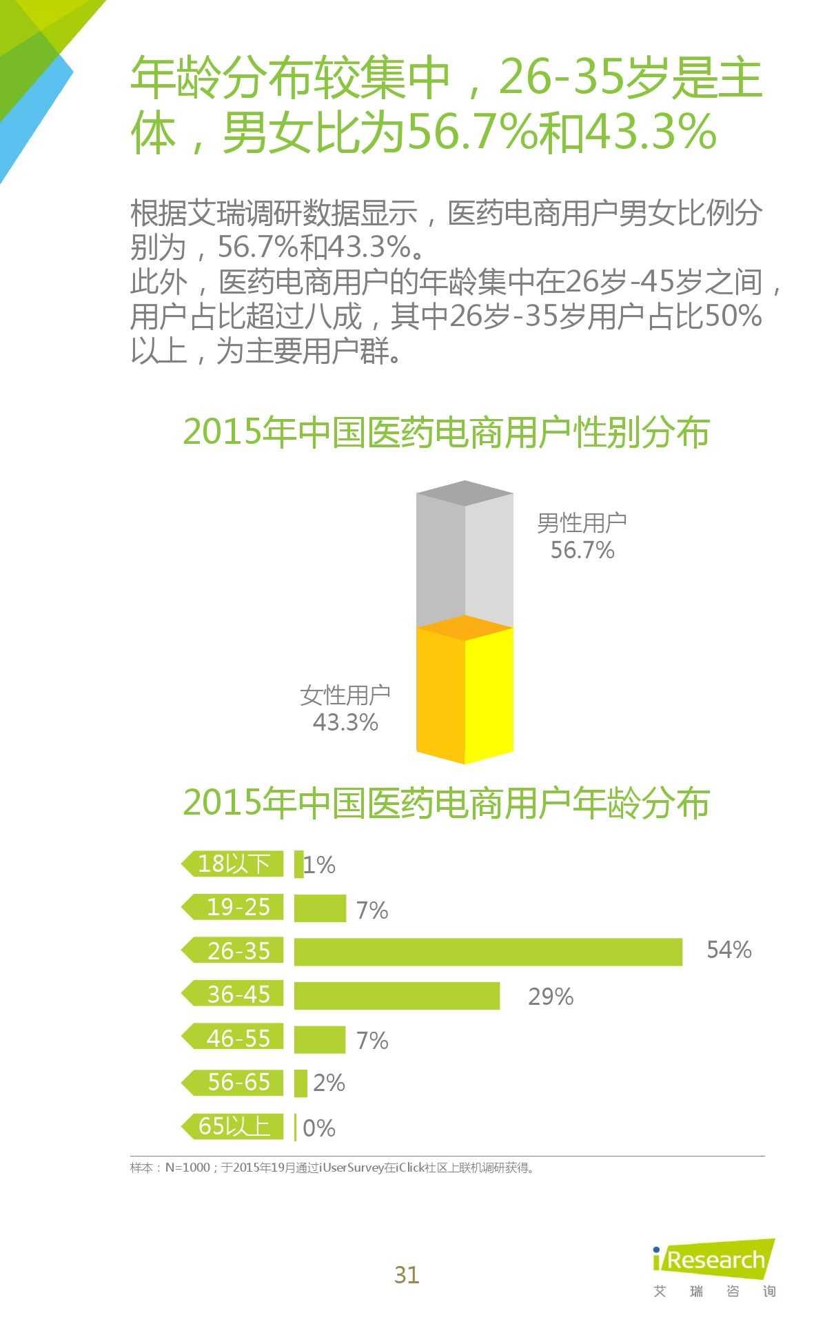 2015年中国医药电商用户行为研究报告_000031