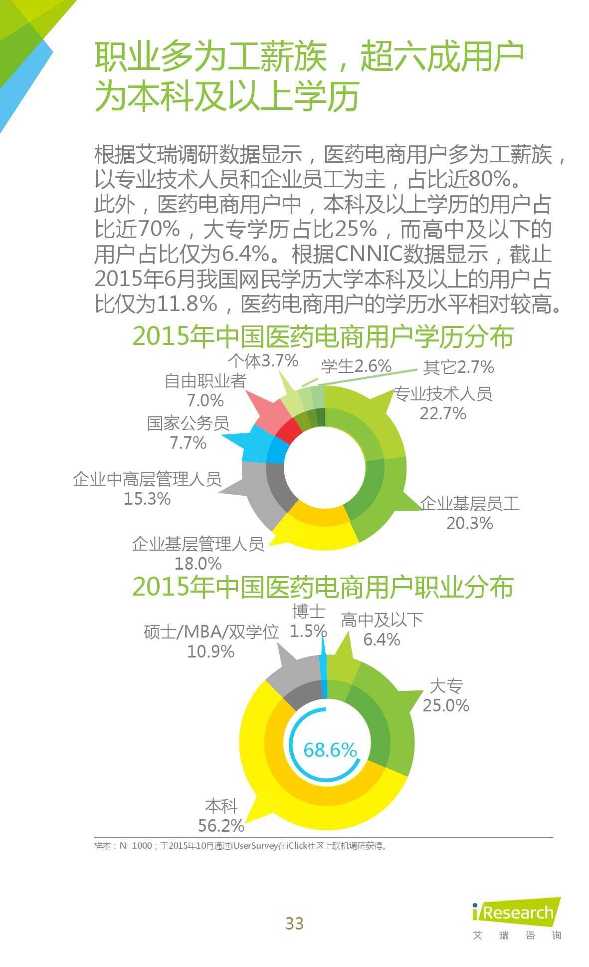 2015年中国医药电商用户行为研究报告_000033