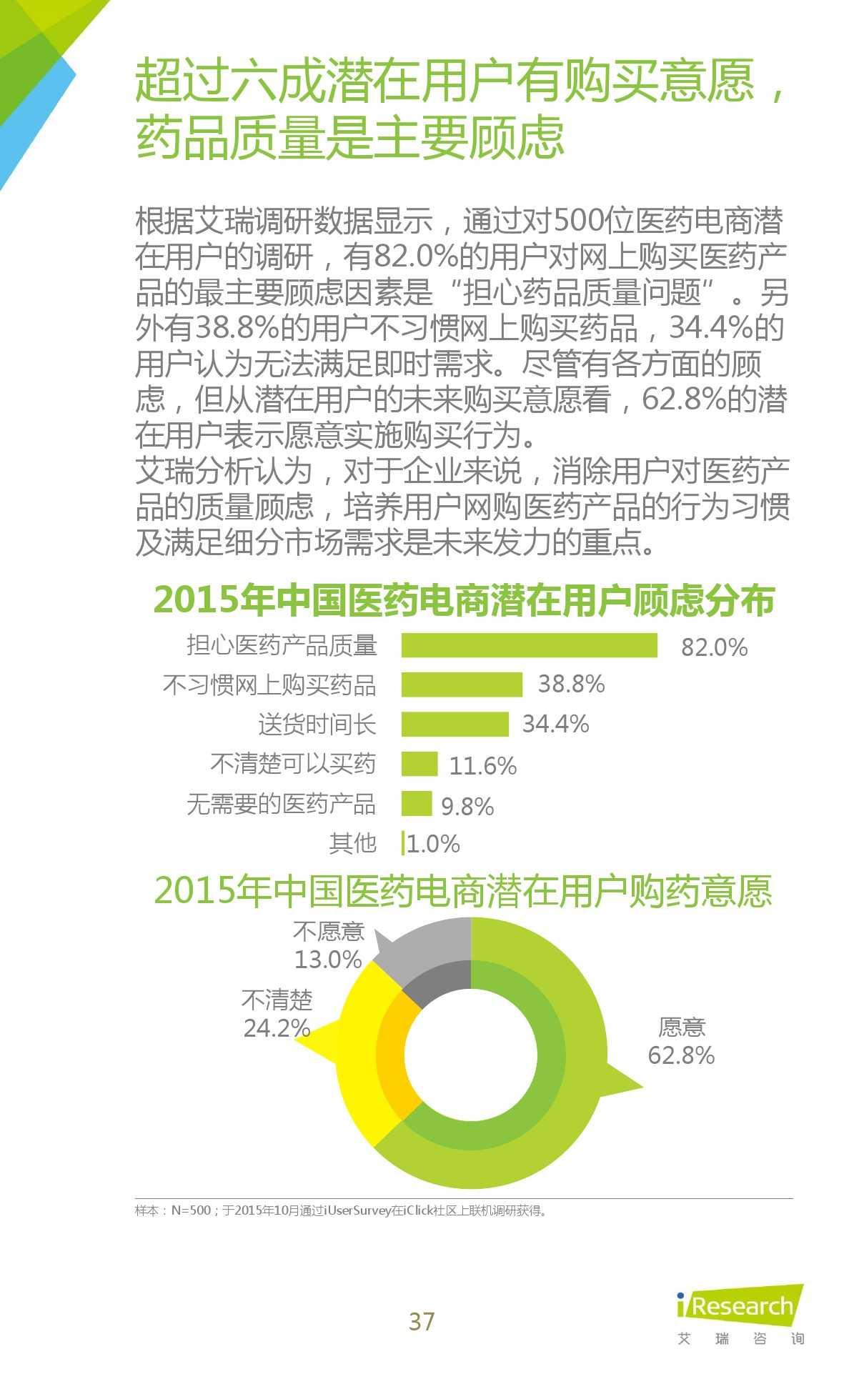 2015年中国医药电商用户行为研究报告_000037