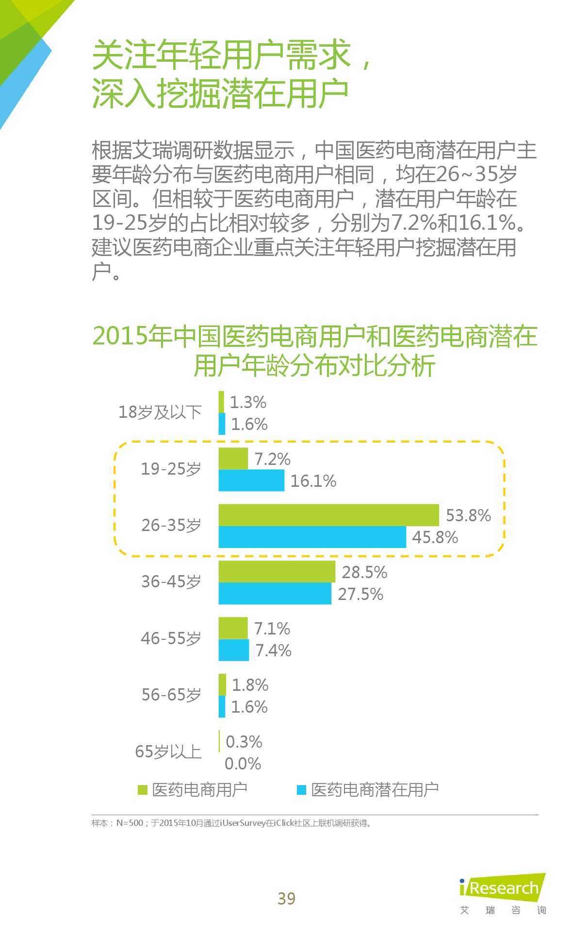 2015年中国医药电商用户行为研究报告_000039