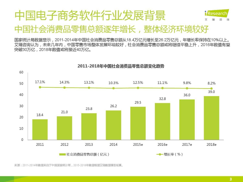 2015年中国电子商务软件行业研究报告_000003