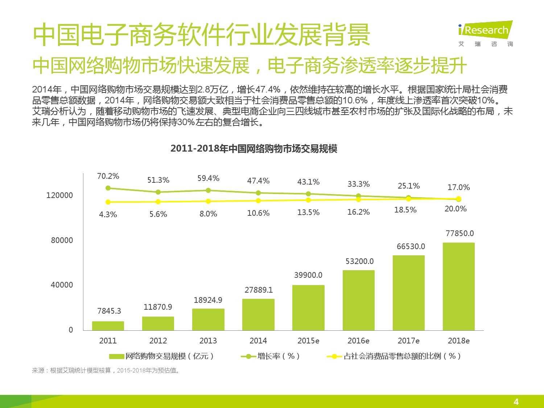 2015年中国电子商务软件行业研究报告_000004