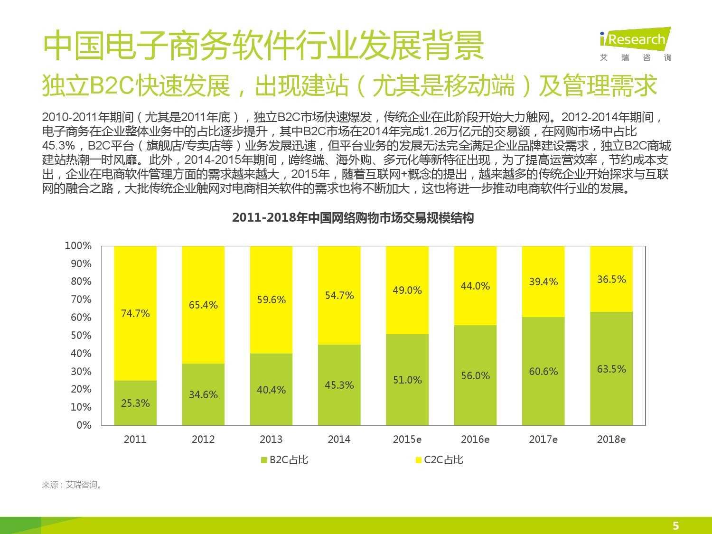 2015年中国电子商务软件行业研究报告_000005