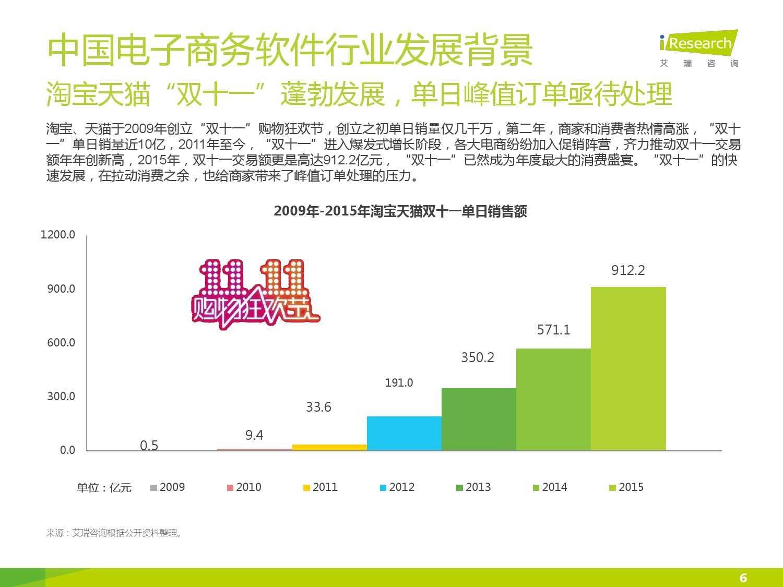 2015年中国电子商务软件行业研究报告_000006