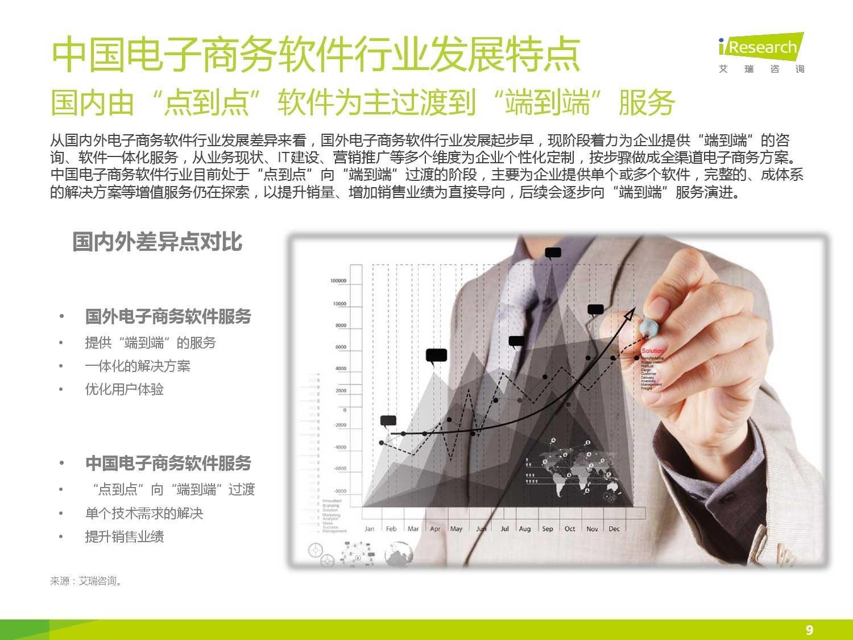 2015年中国电子商务软件行业研究报告_000009