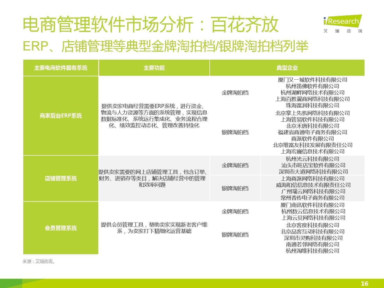 2015年中国电子商务软件行业研究报告_000016