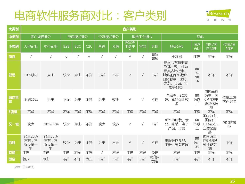 2015年中国电子商务软件行业研究报告_000025