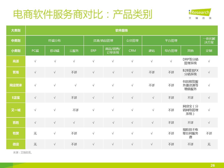 2015年中国电子商务软件行业研究报告_000026