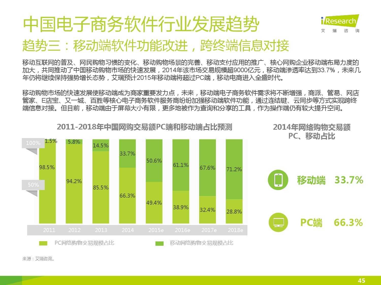 2015年中国电子商务软件行业研究报告_000045