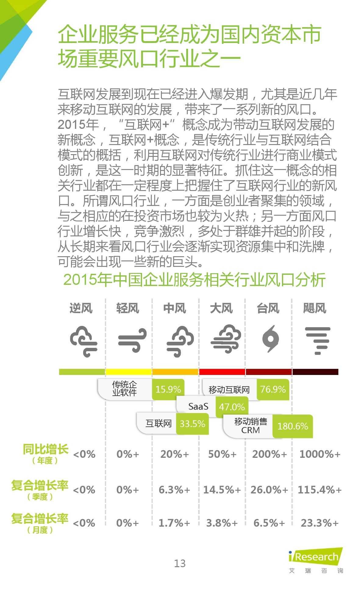 2015年中国移动销售CRM行业研究报告_000013