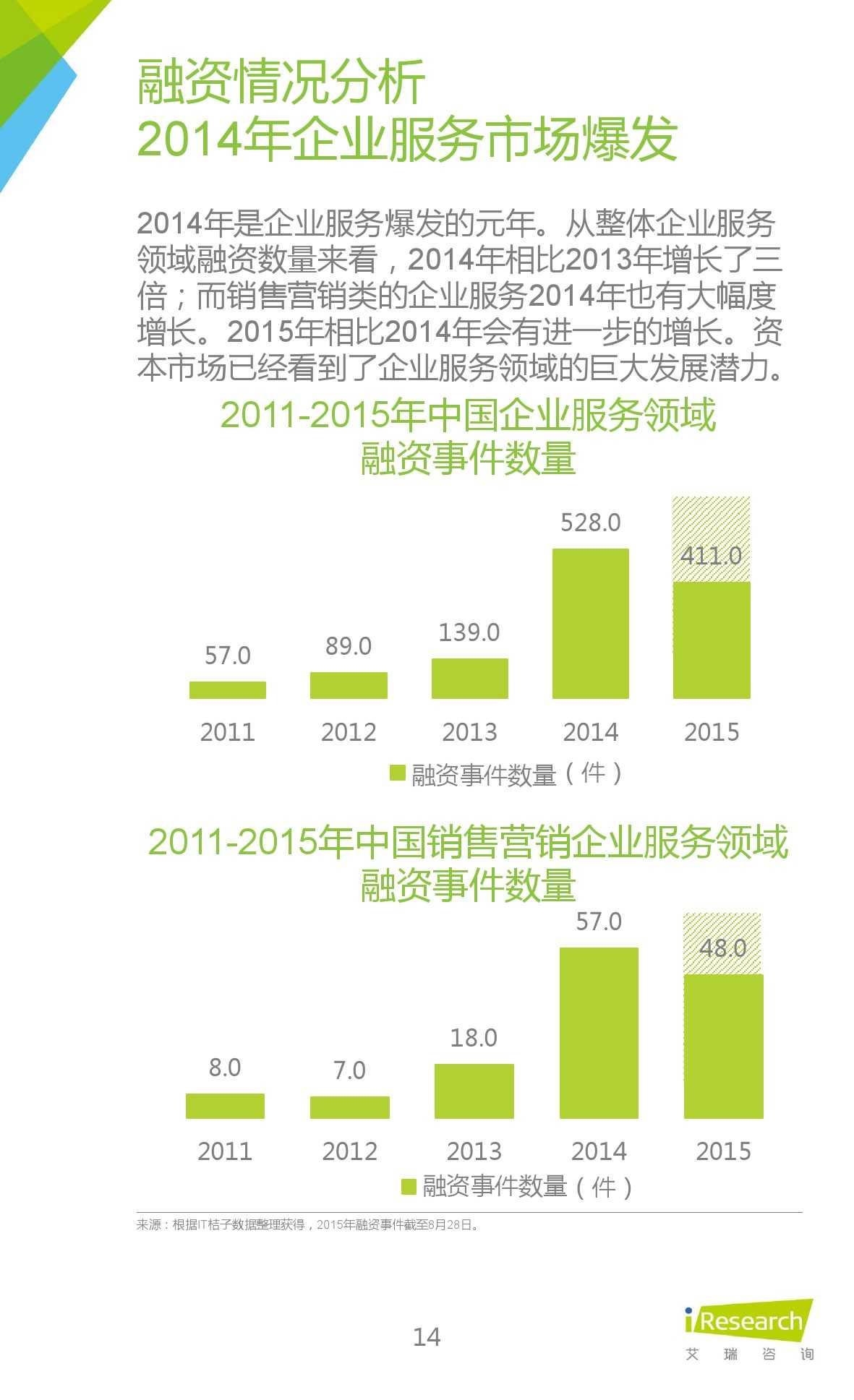 2015年中国移动销售CRM行业研究报告_000014
