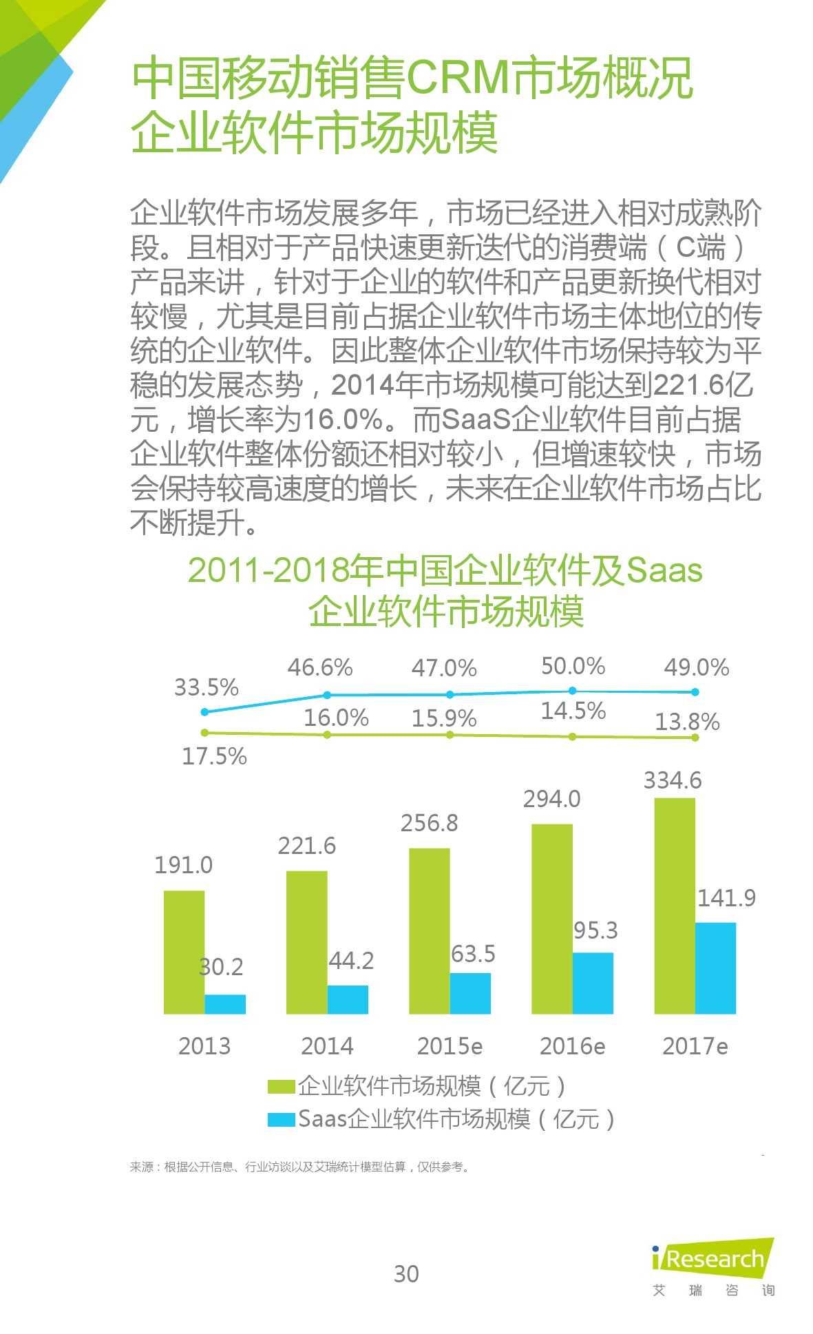 2015年中国移动销售CRM行业研究报告_000030