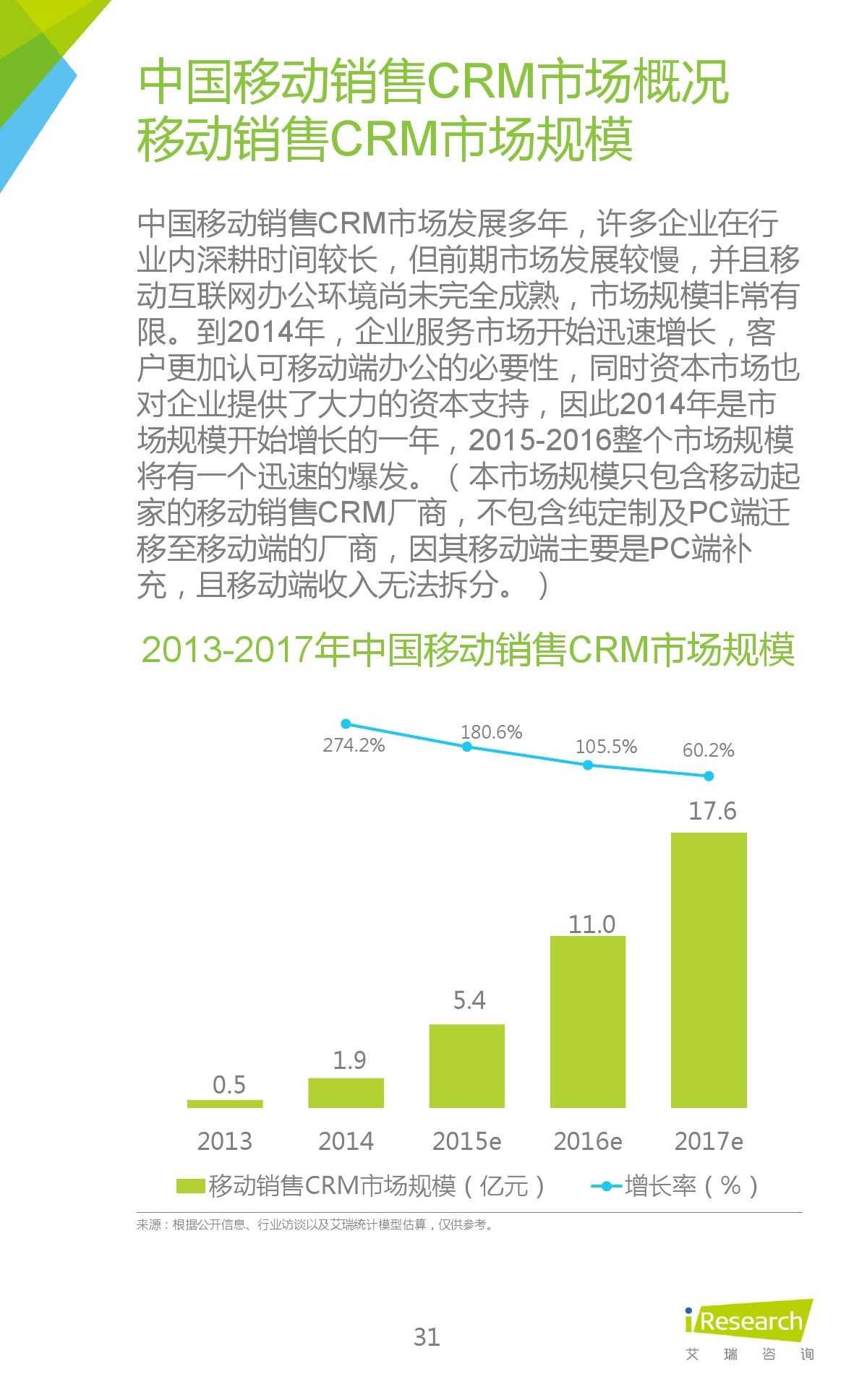 2015年中国移动销售CRM行业研究报告_000031