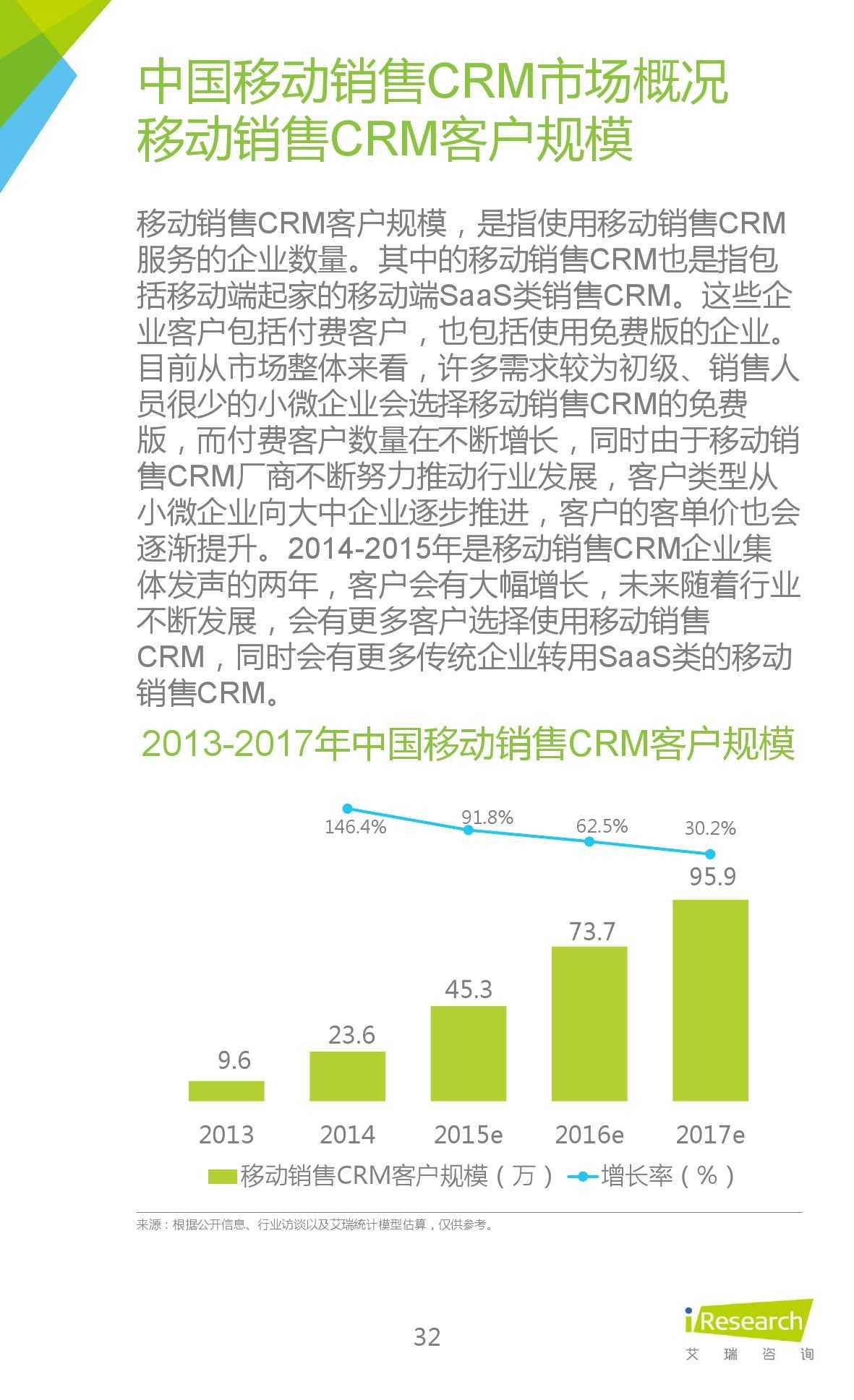 2015年中国移动销售CRM行业研究报告_000032