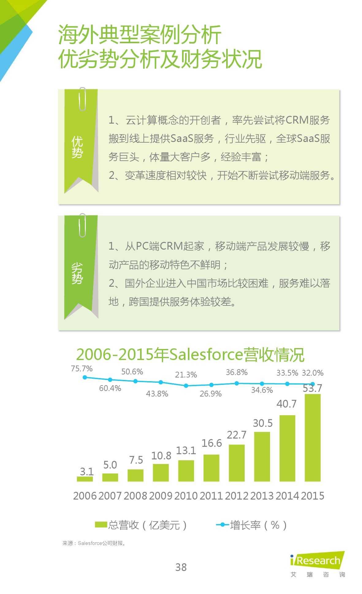 2015年中国移动销售CRM行业研究报告_000038