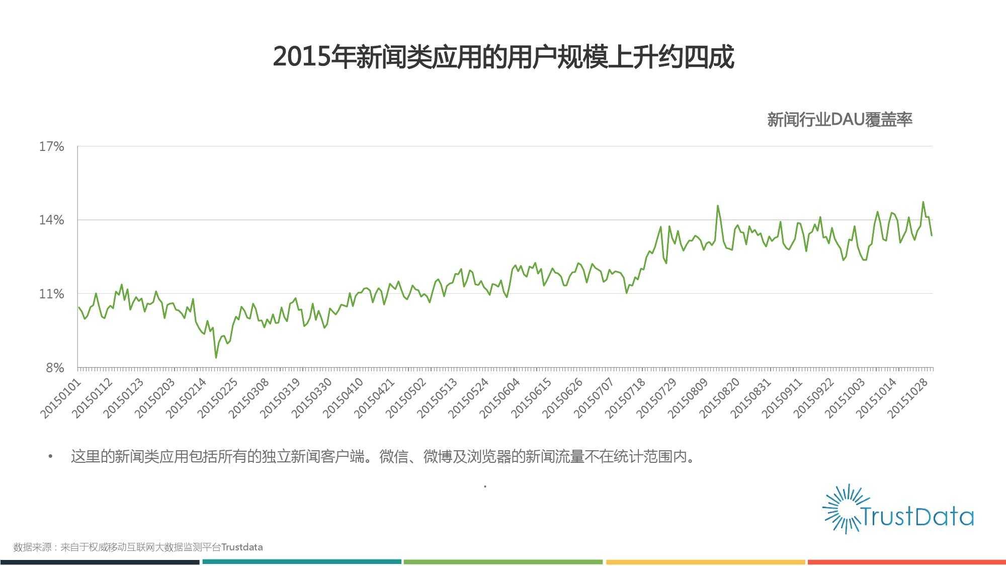 2015年1月至10月中国移动互联网新闻客户端发展分析报告 Final_000003