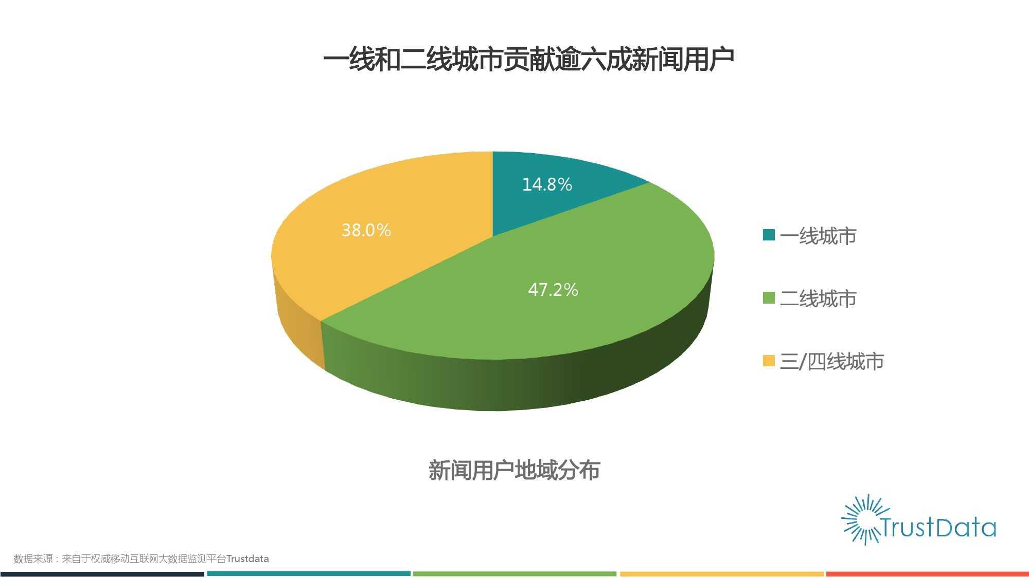 2015年1月至10月中国移动互联网新闻客户端发展分析报告 Final_000005