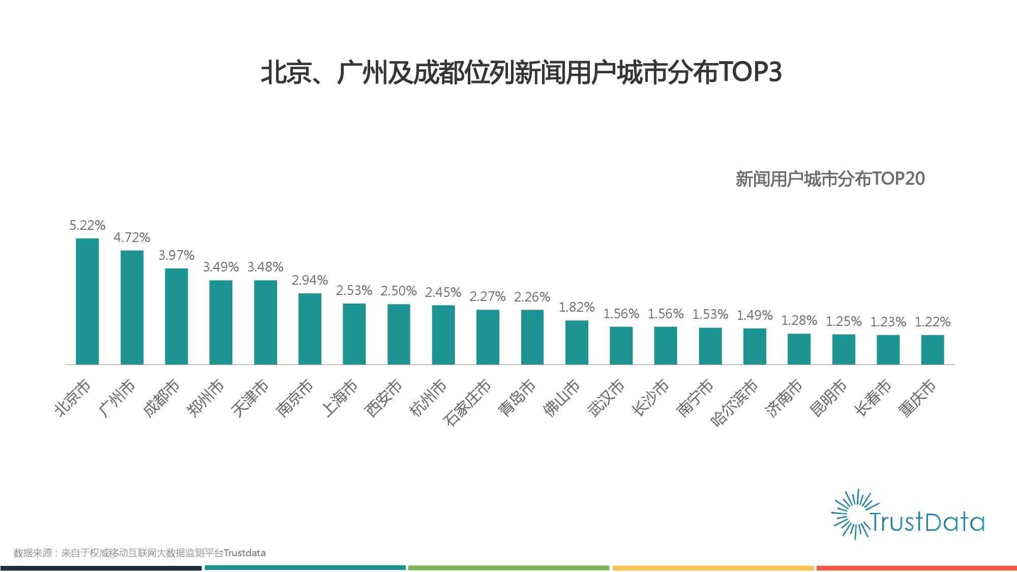 2015年1月至10月中国移动互联网新闻客户端发展分析报告 Final_000006