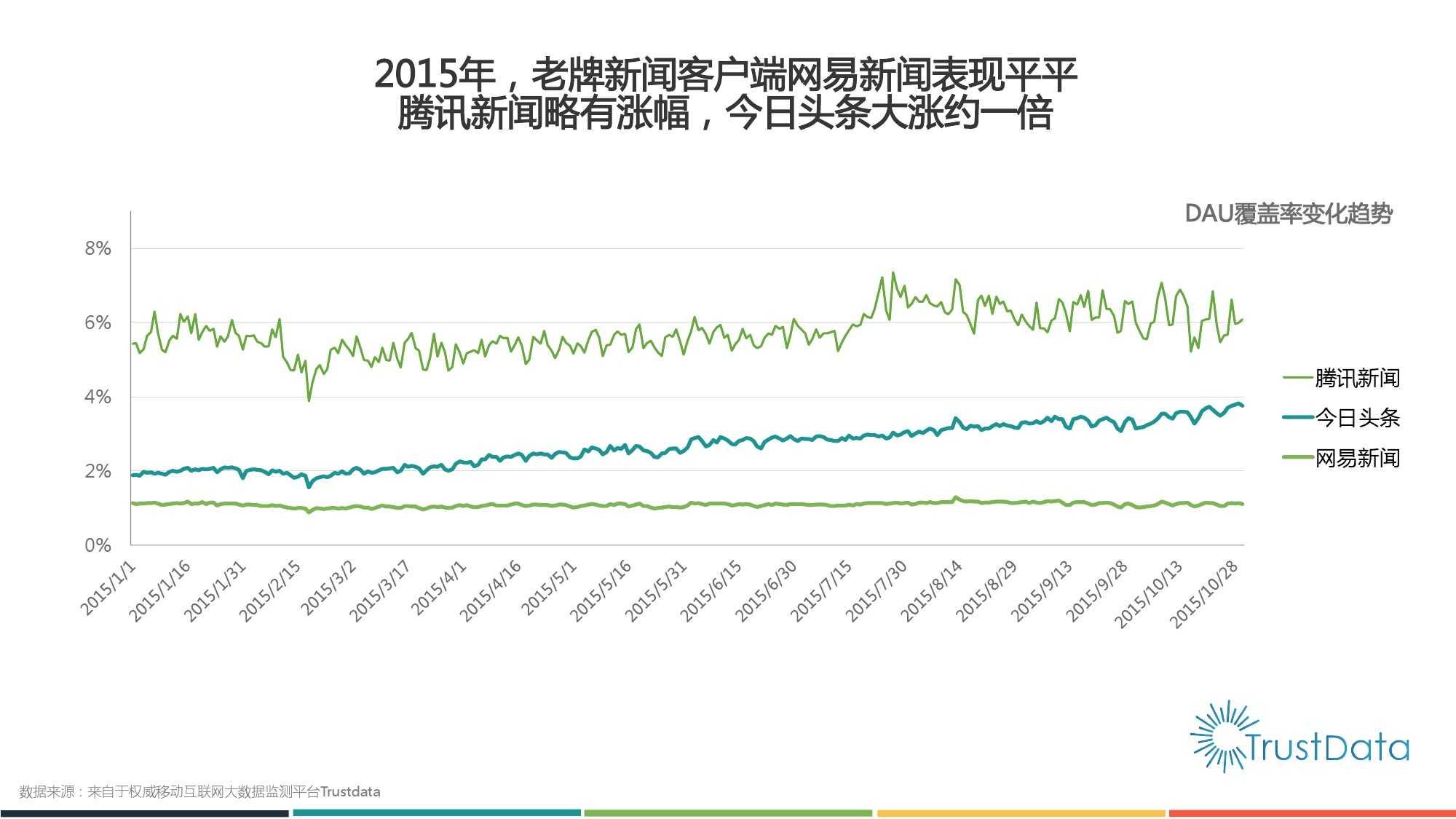 2015年1月至10月中国移动互联网新闻客户端发展分析报告 Final_000008