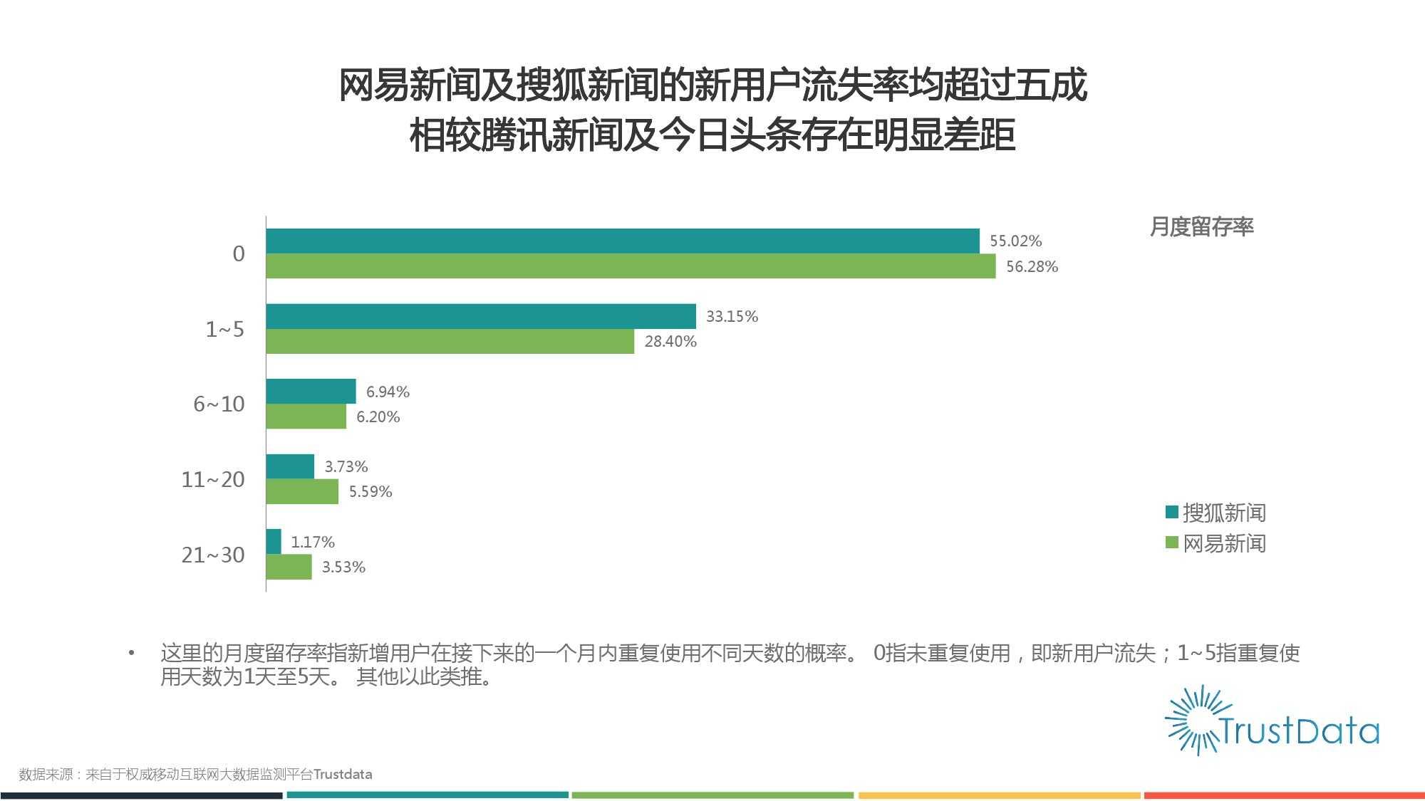 2015年1月至10月中国移动互联网新闻客户端发展分析报告 Final_000012