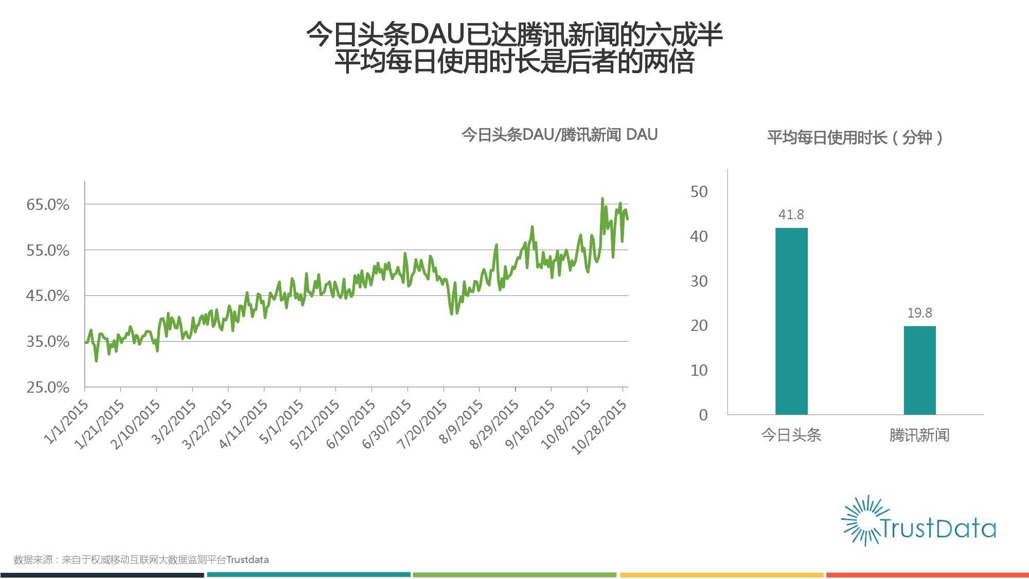 2015年1月至10月中国移动互联网新闻客户端发展分析报告 Final_000014