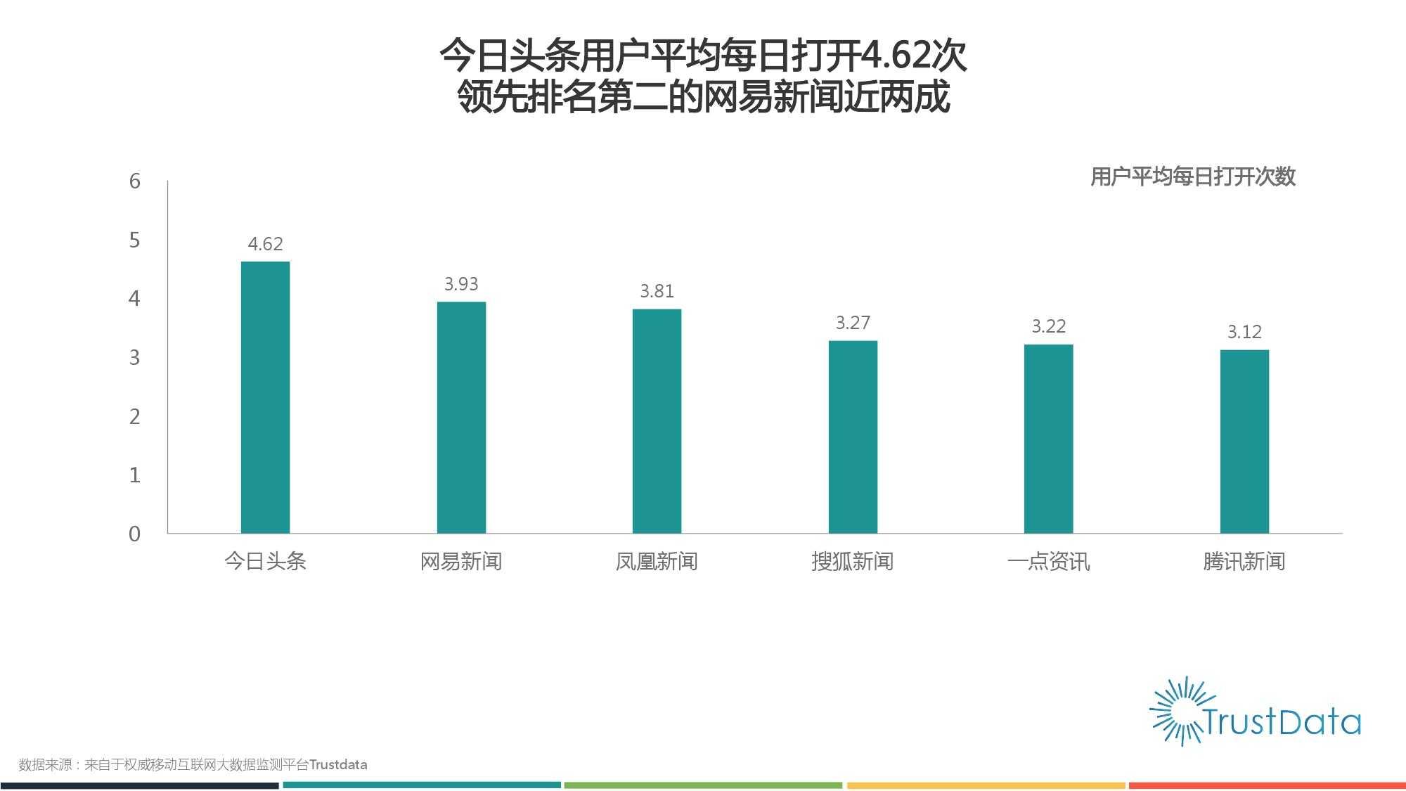 2015年1月至10月中国移动互联网新闻客户端发展分析报告 Final_000015
