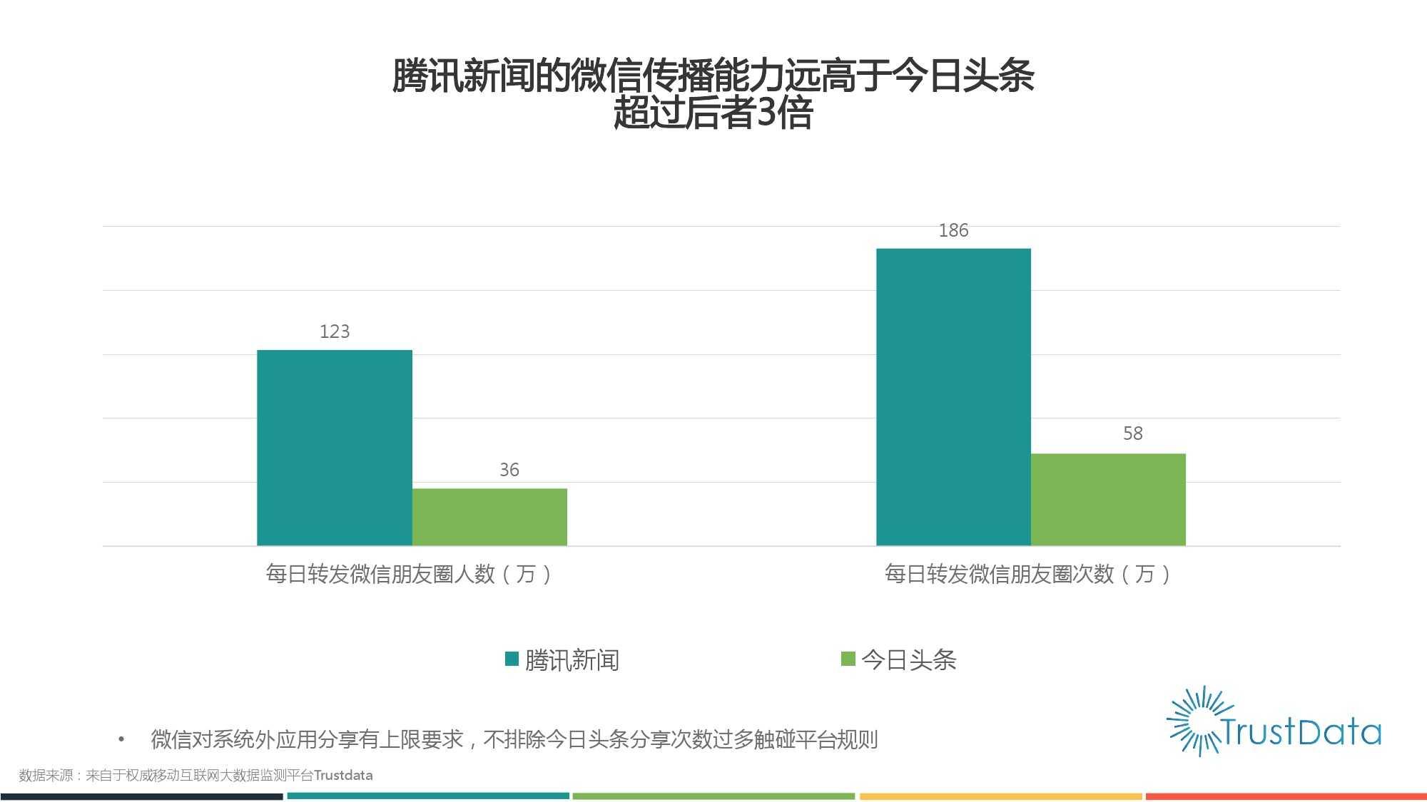 2015年1月至10月中国移动互联网新闻客户端发展分析报告 Final_000016