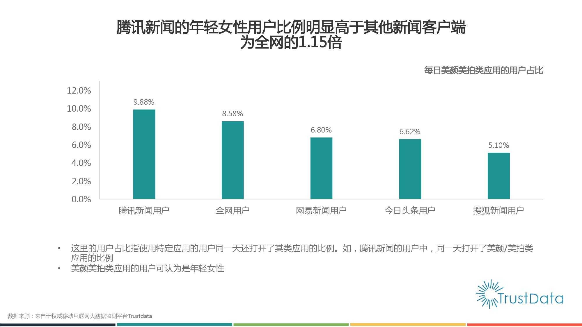 2015年1月至10月中国移动互联网新闻客户端发展分析报告 Final_000018