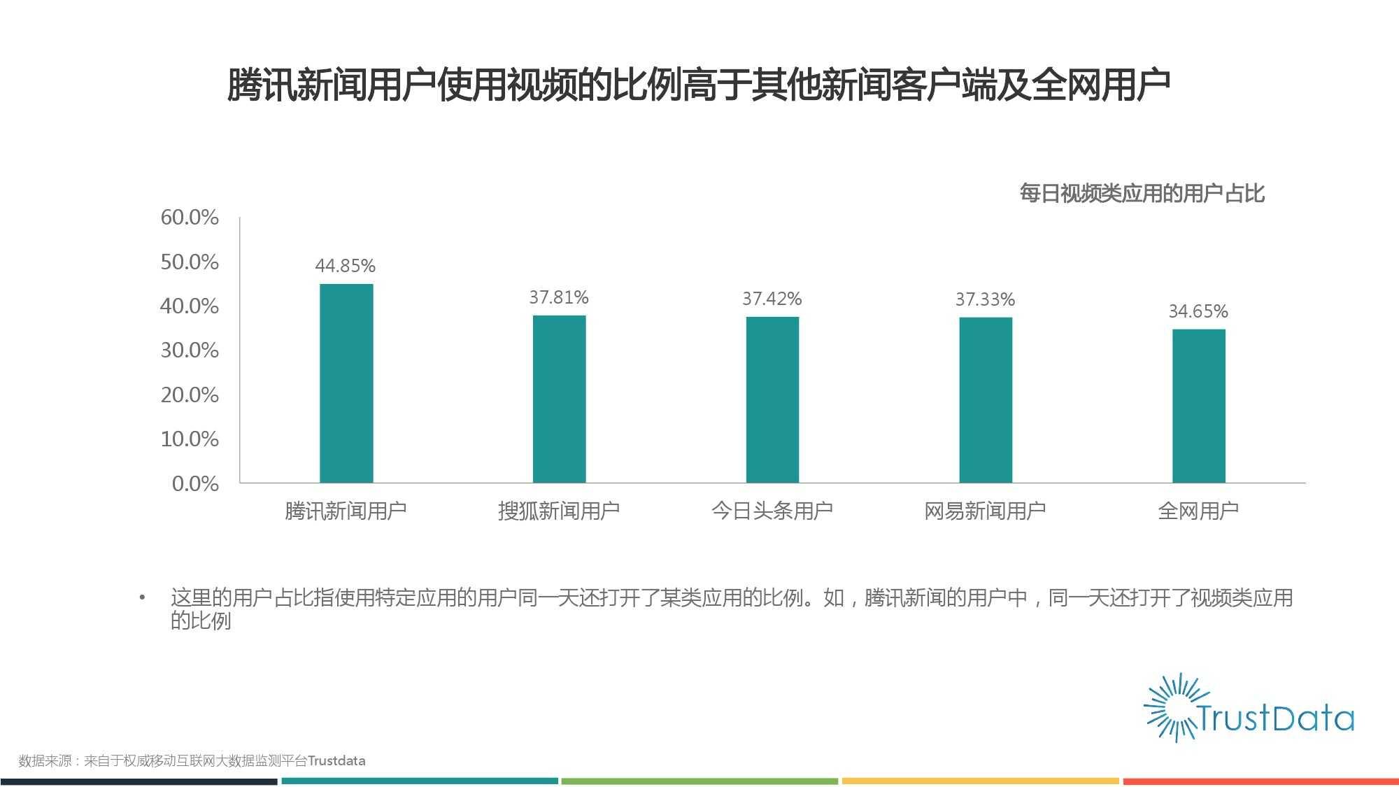 2015年1月至10月中国移动互联网新闻客户端发展分析报告 Final_000019