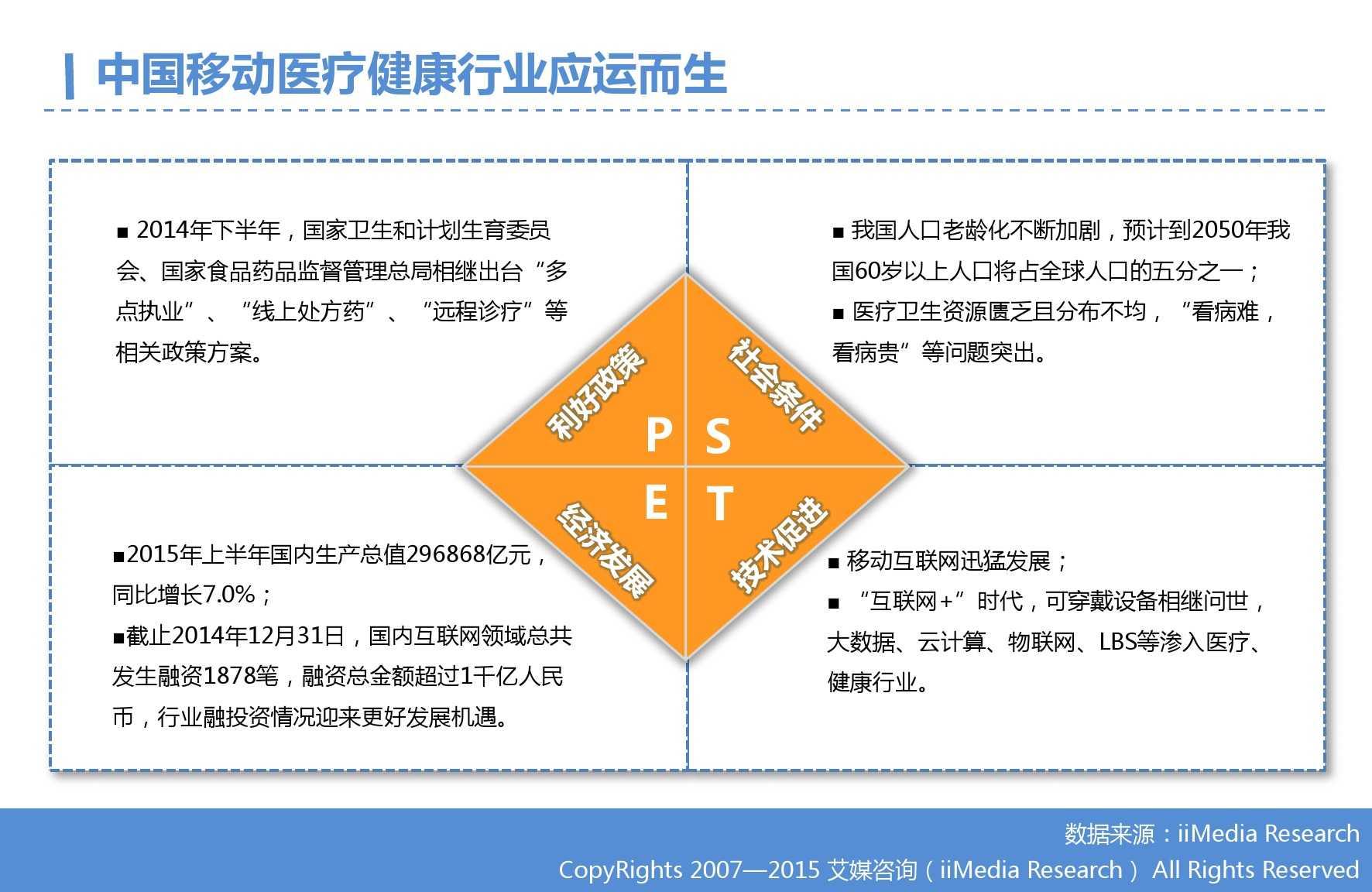 2015年Q3中国移动医疗健康市场监测报告_000004