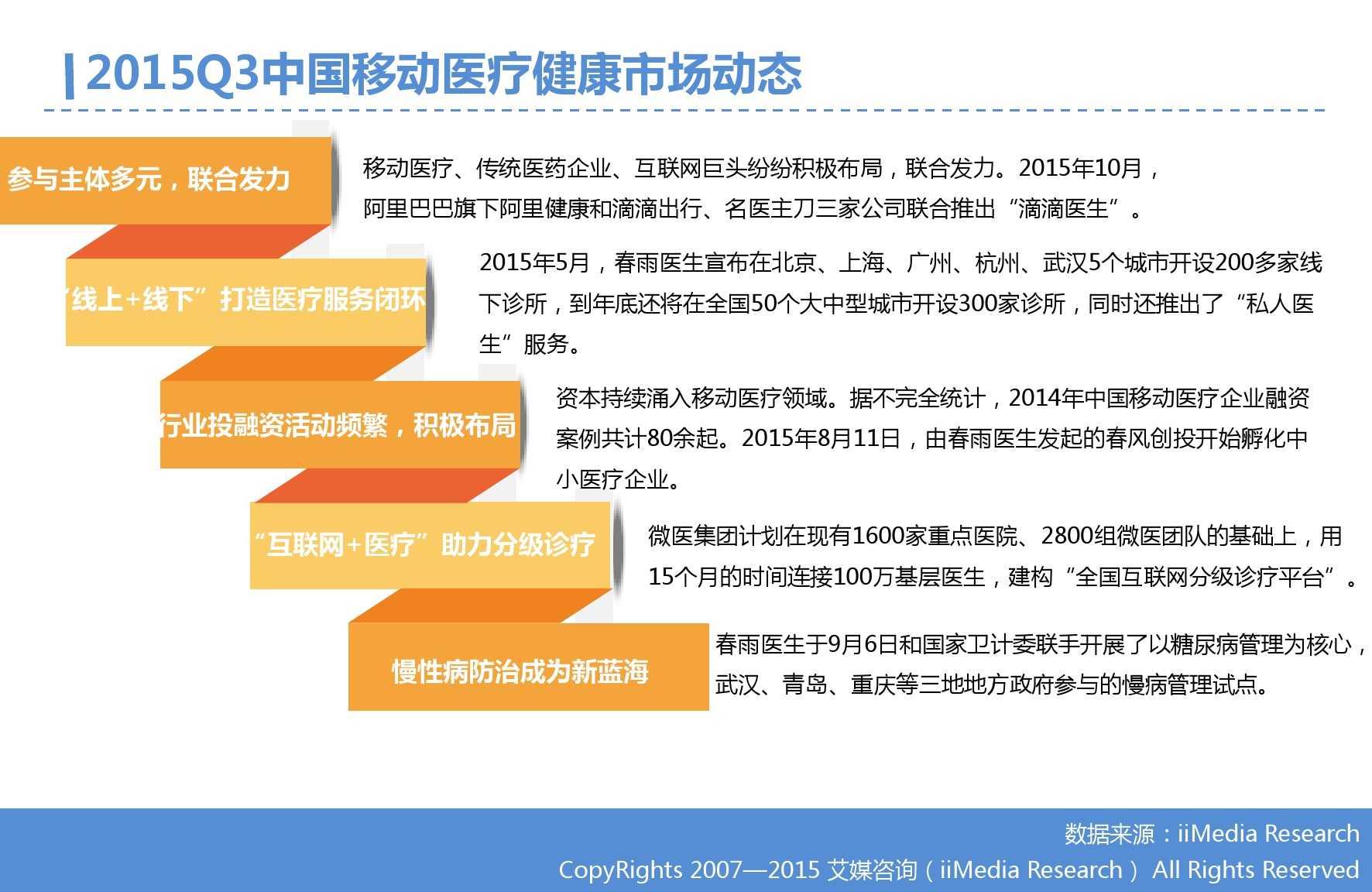 2015年Q3中国移动医疗健康市场监测报告_000005
