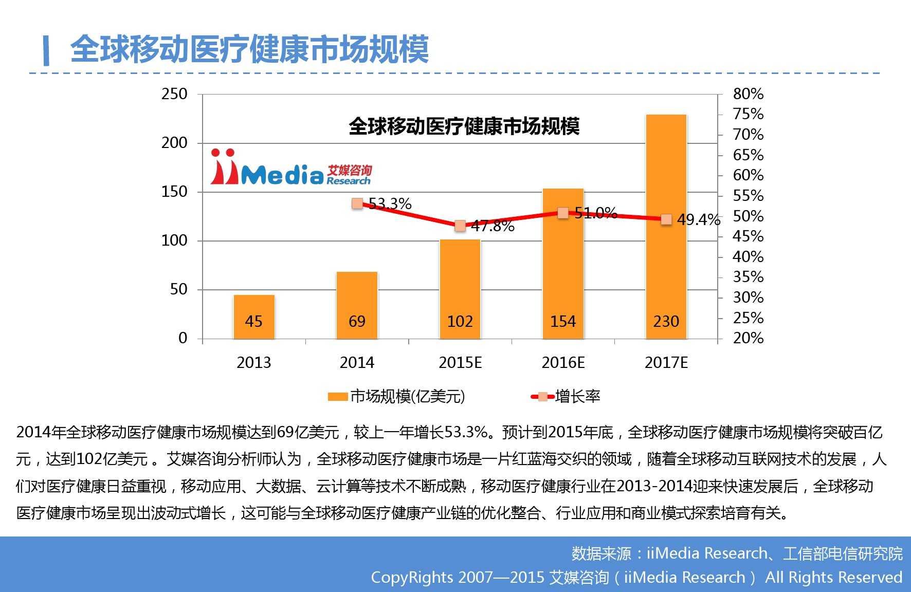 2015年Q3中国移动医疗健康市场监测报告_000006