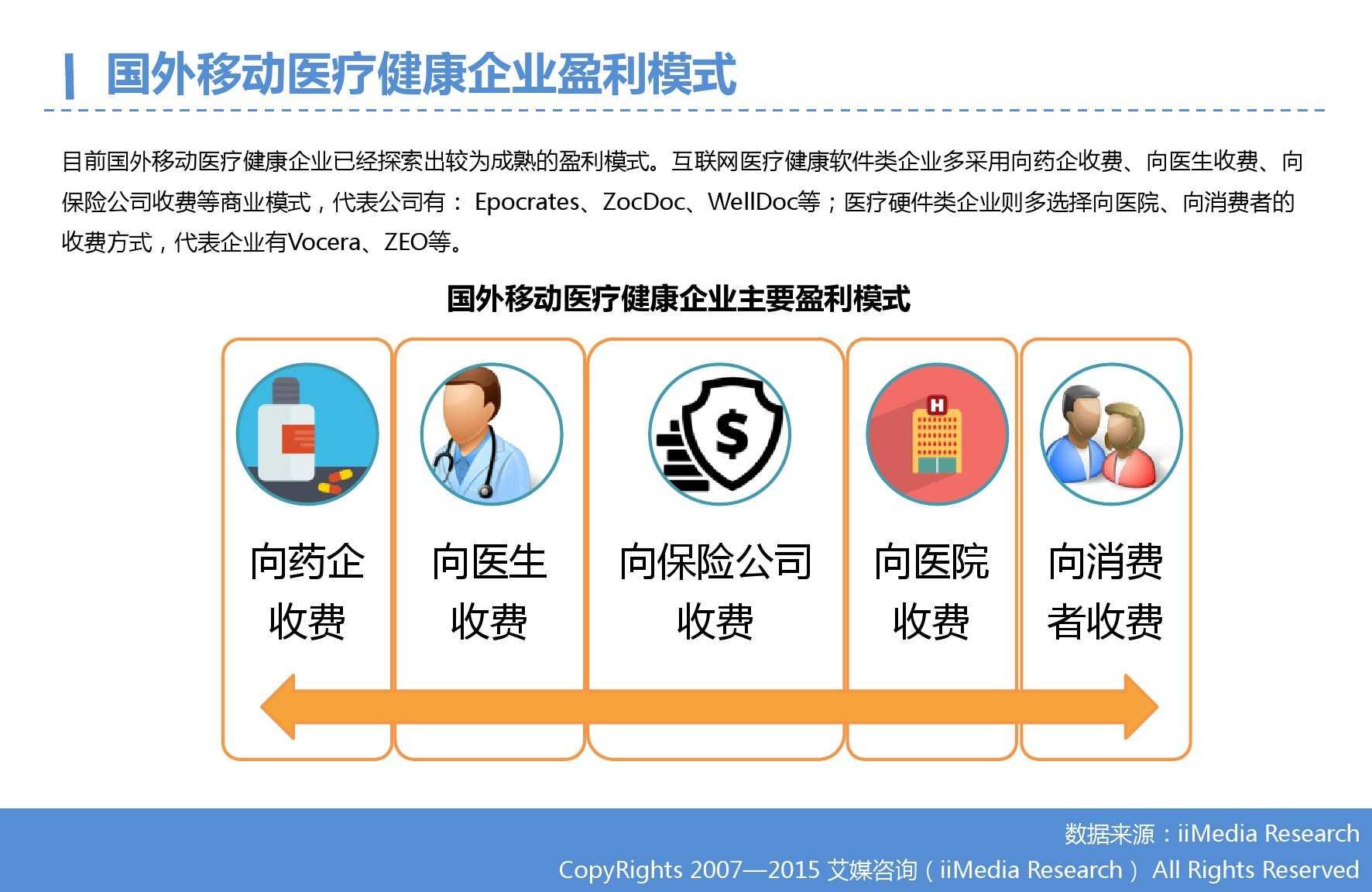 2015年Q3中国移动医疗健康市场监测报告_000007