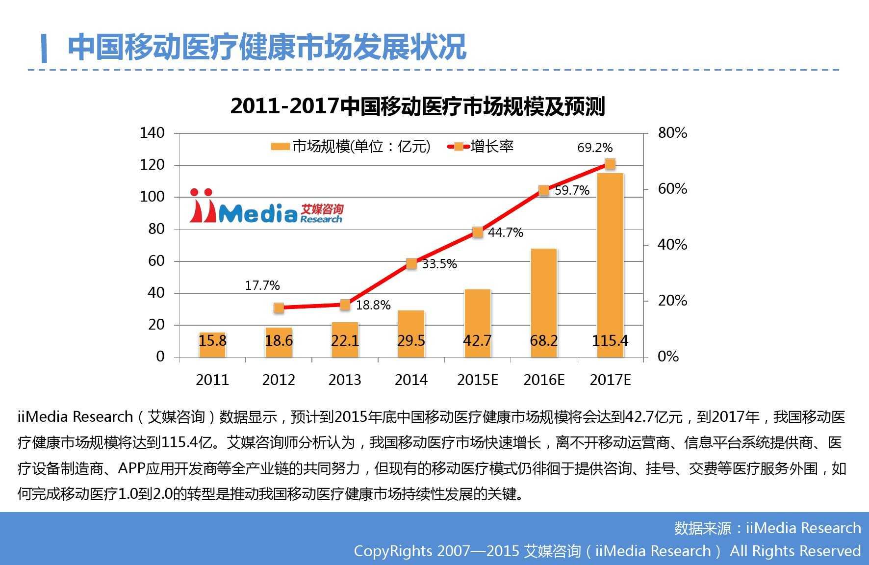 2015年Q3中国移动医疗健康市场监测报告_000008