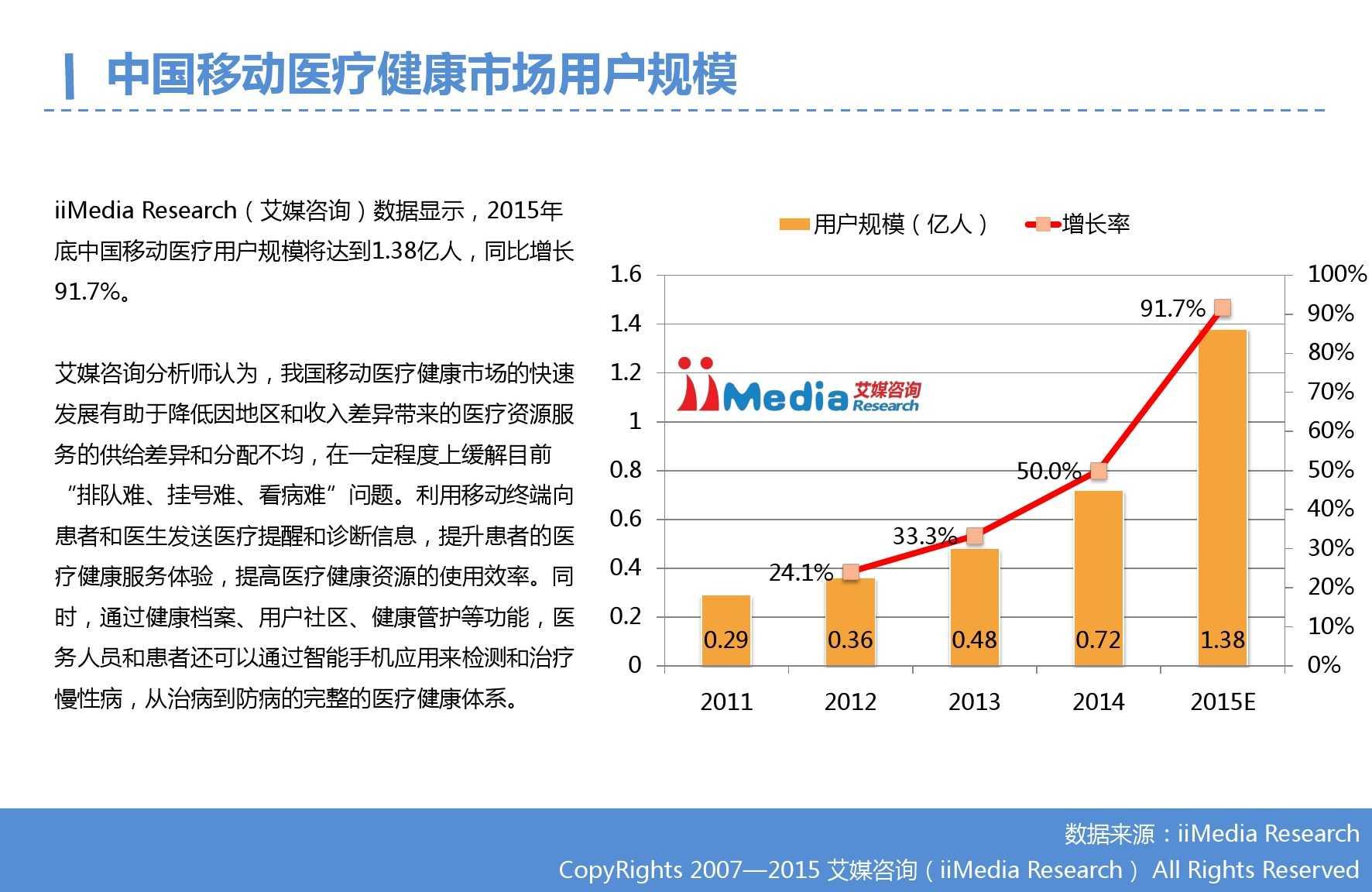 2015年Q3中国移动医疗健康市场监测报告_000009