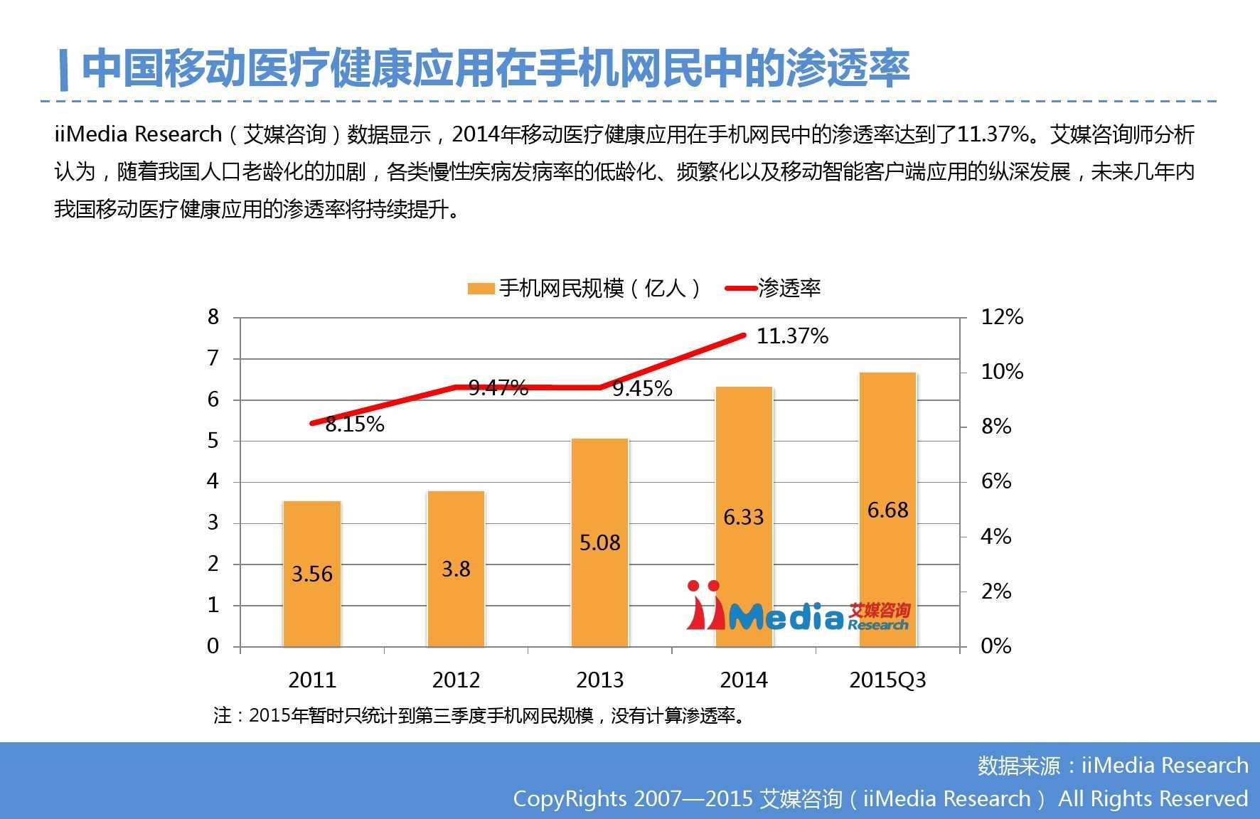 2015年Q3中国移动医疗健康市场监测报告_000010