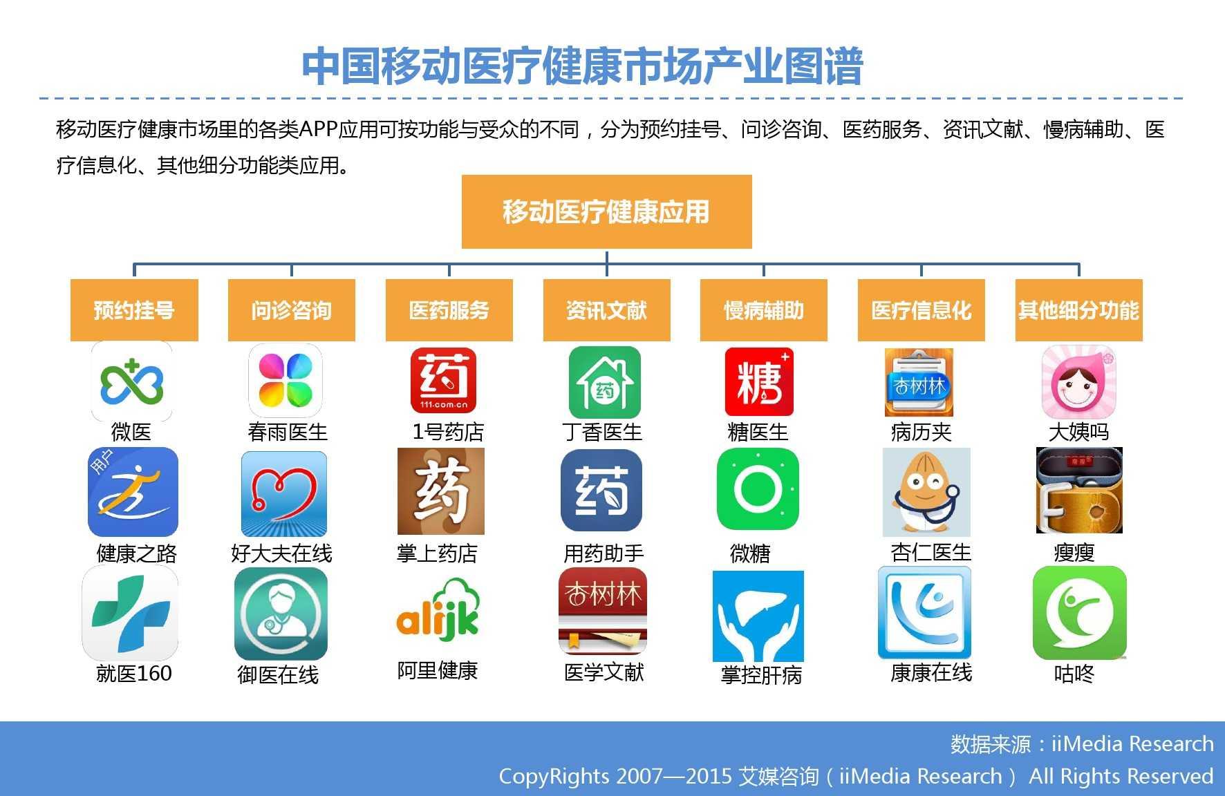 2015年Q3中国移动医疗健康市场监测报告_000011